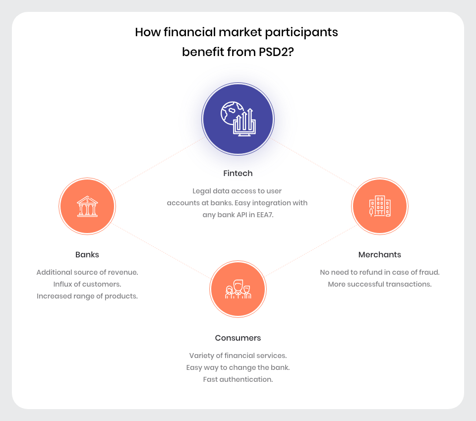 How financial market participants benefit from PSD2