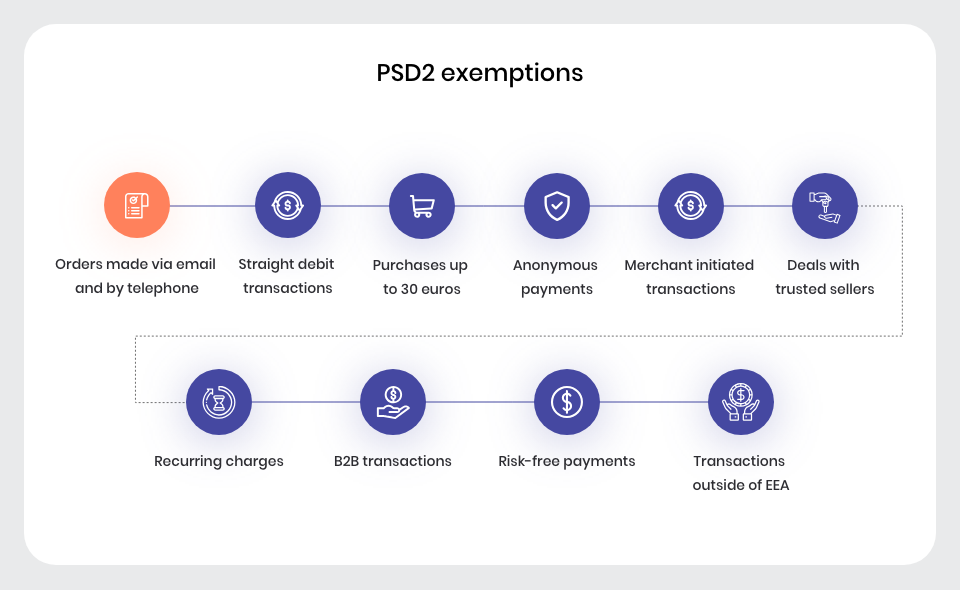 Cases that don't fall under PSD2