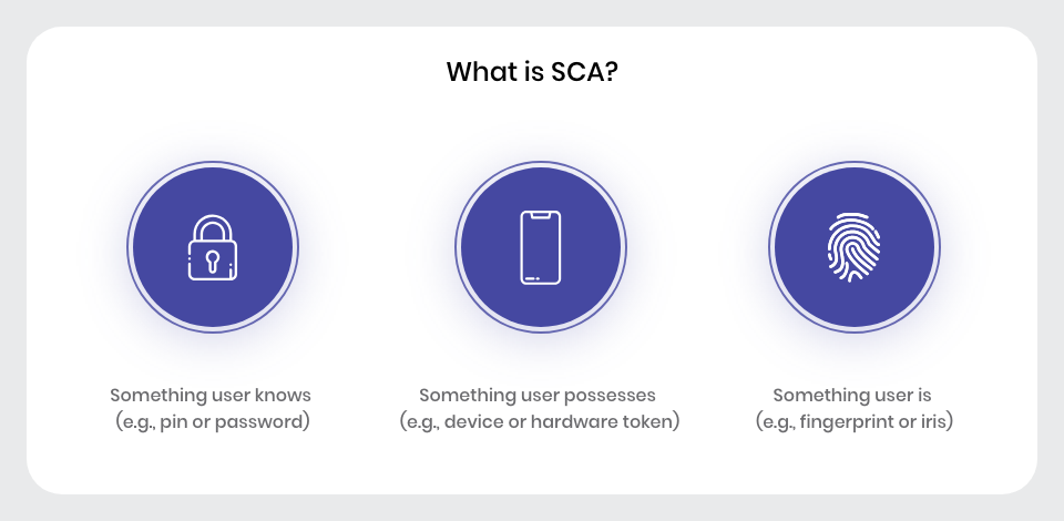 SCA consists of three elements
