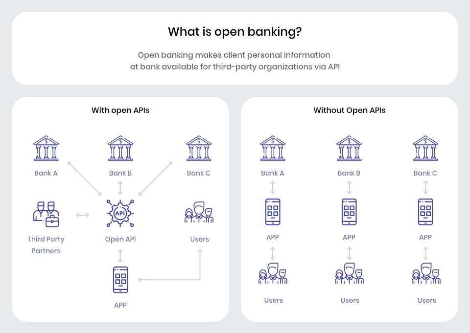 Open banking scheme