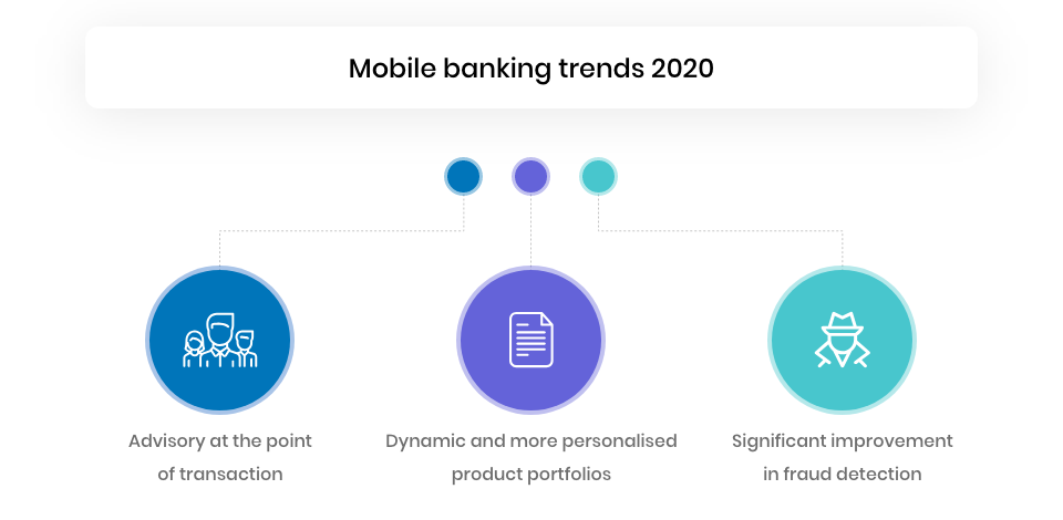 Mobile banking technology trends