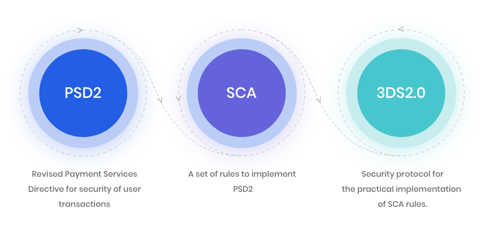 How PSD2, SCA, 3DS2.0 relate to each other