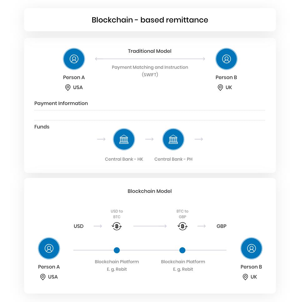 Blockchain-based remittance