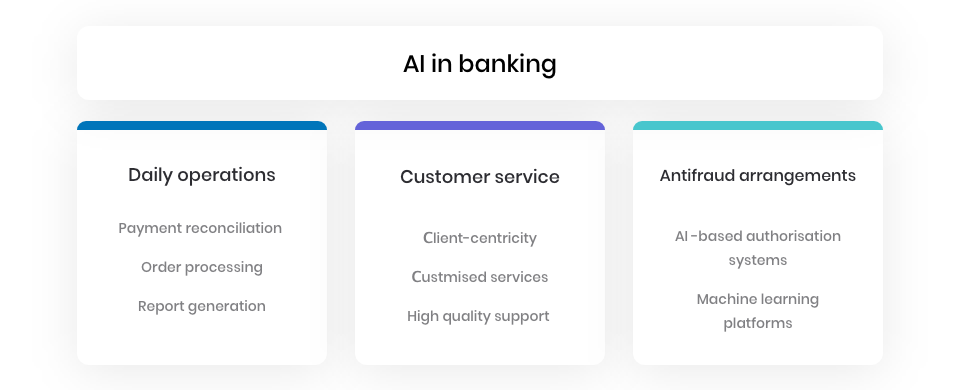 AI in different banking spheres