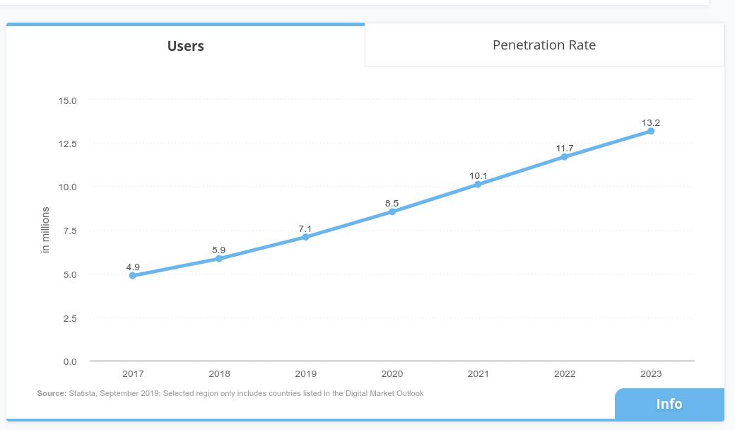 Peer to peer apps users