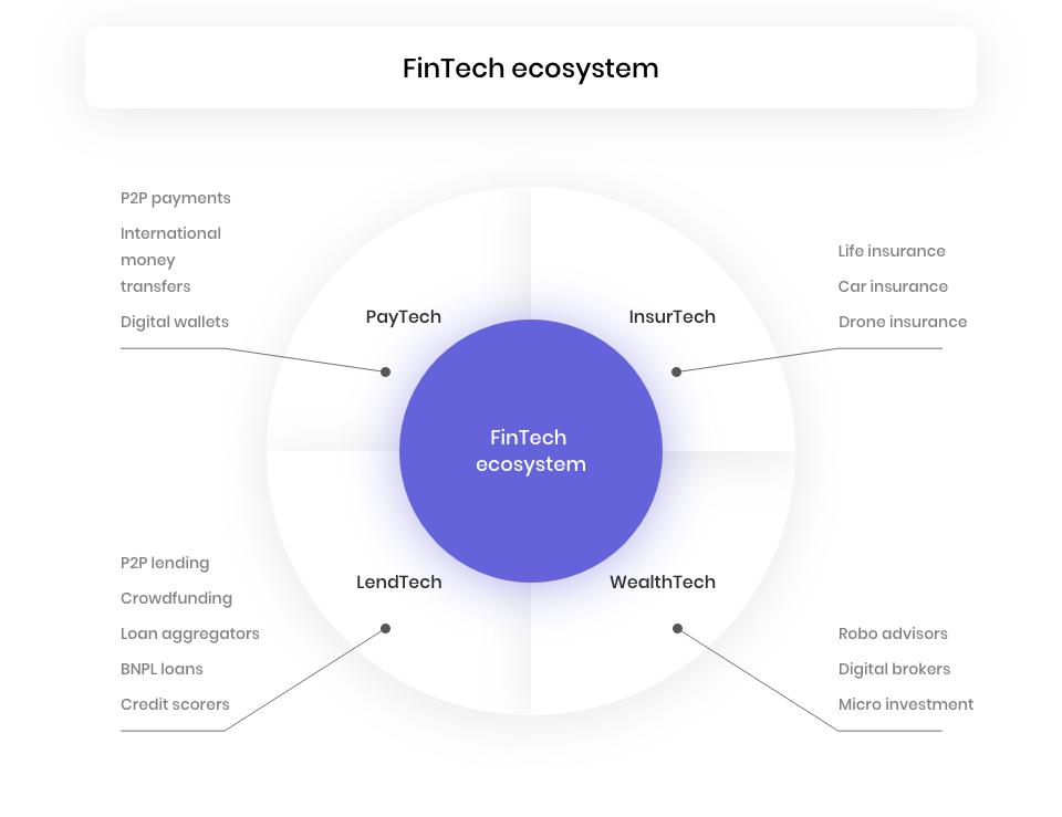 FinTech trending spheres