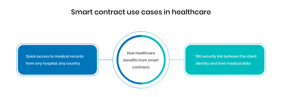 How smart contract works in healthcare