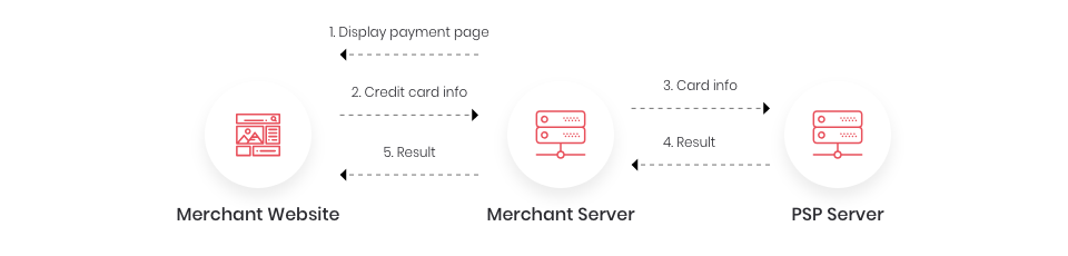 How payment gateway services work