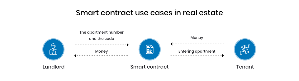 Smart contracts in real estate