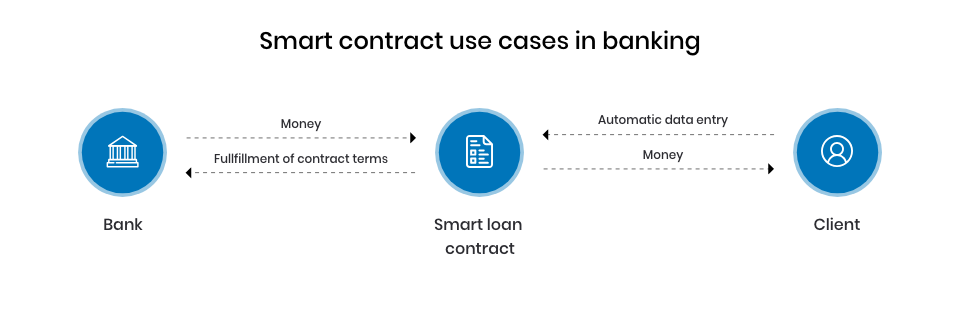 Smart contract in banking