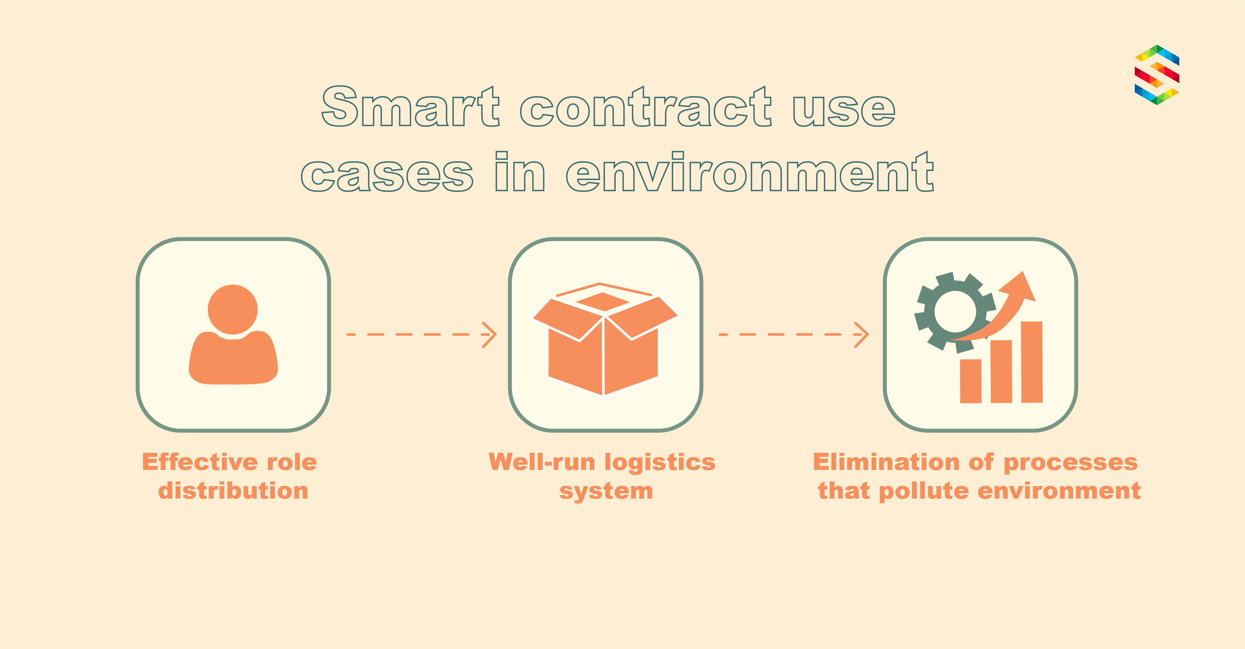 Smart contracts may improve the environment