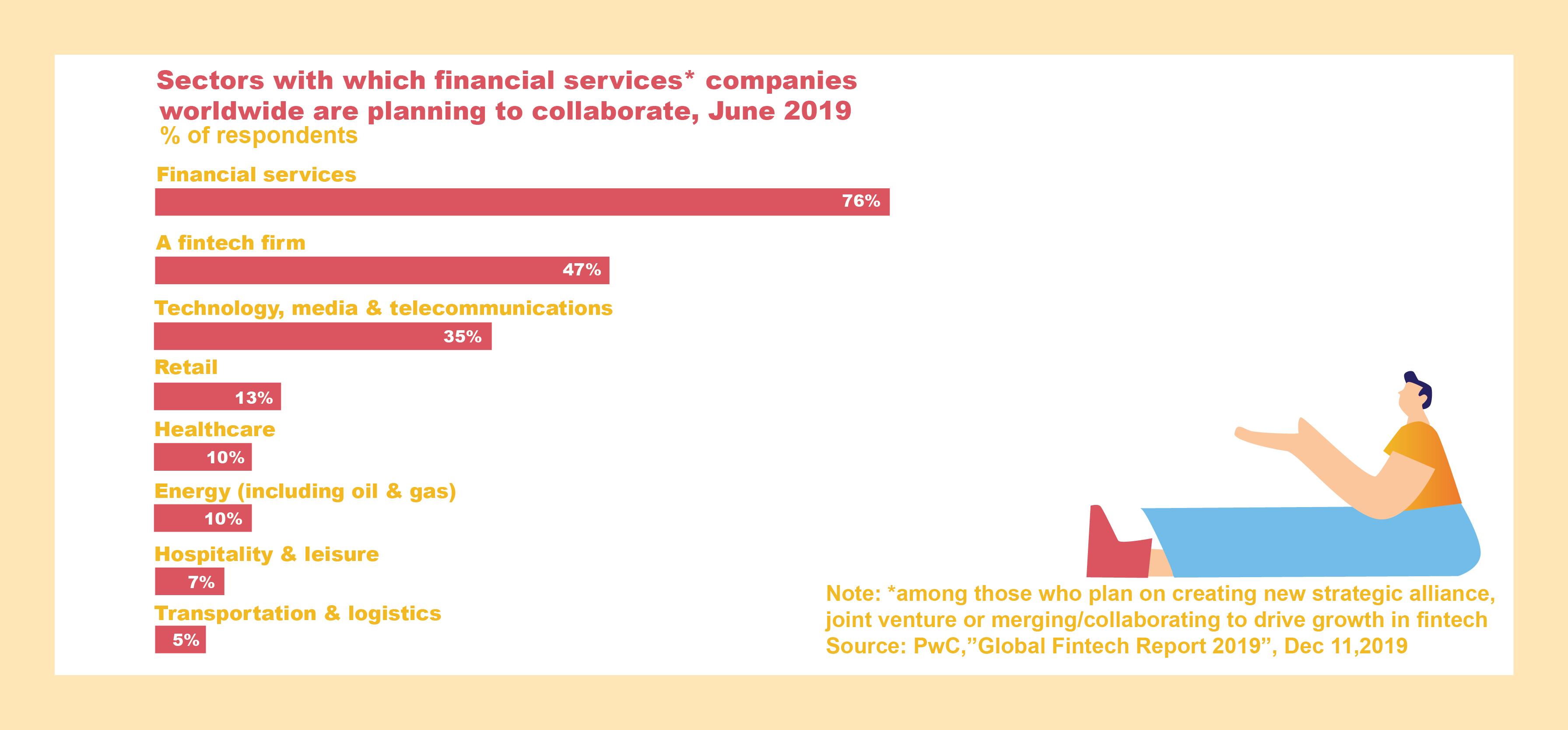 Fresh mobile banking statistics