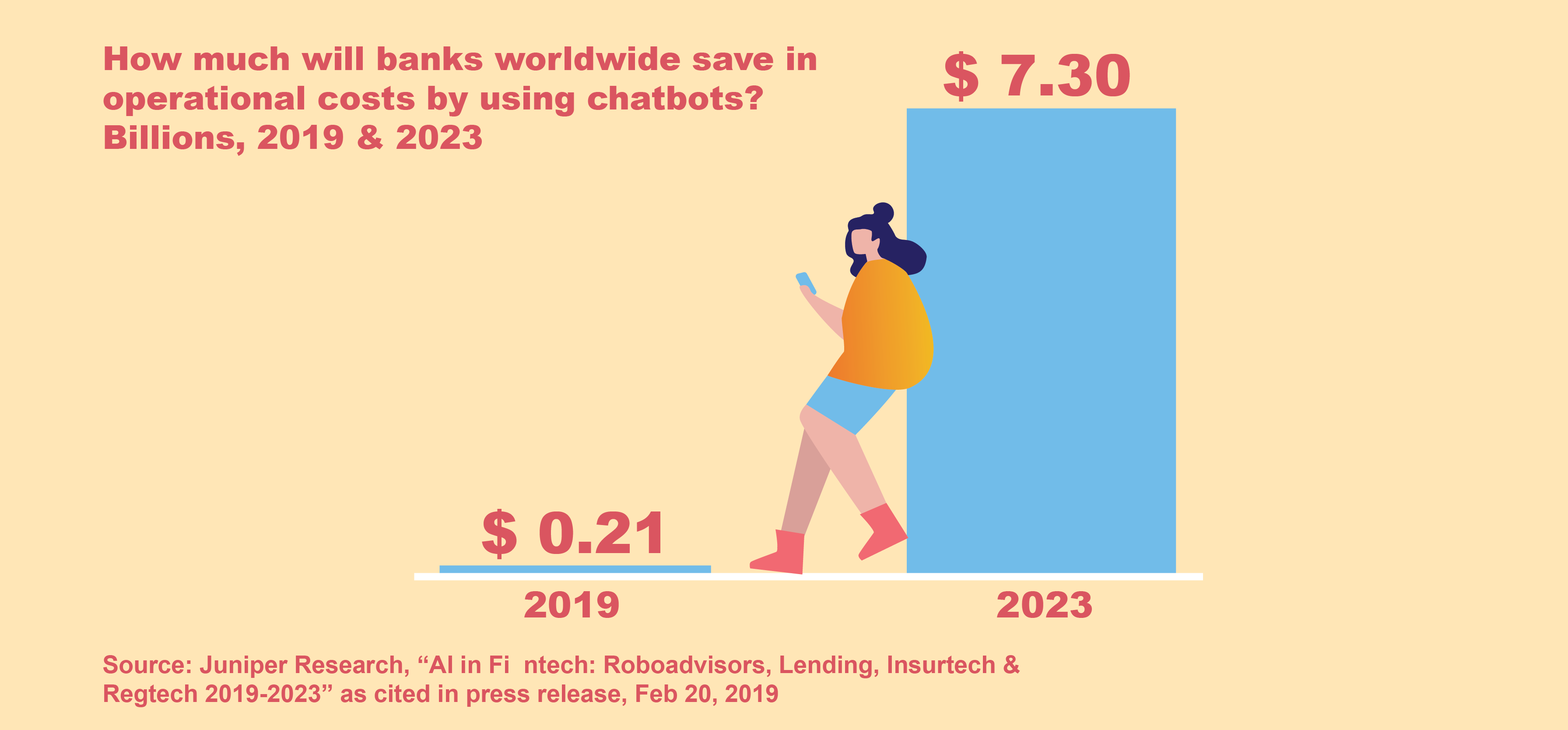 Chatbot future of mobile banking