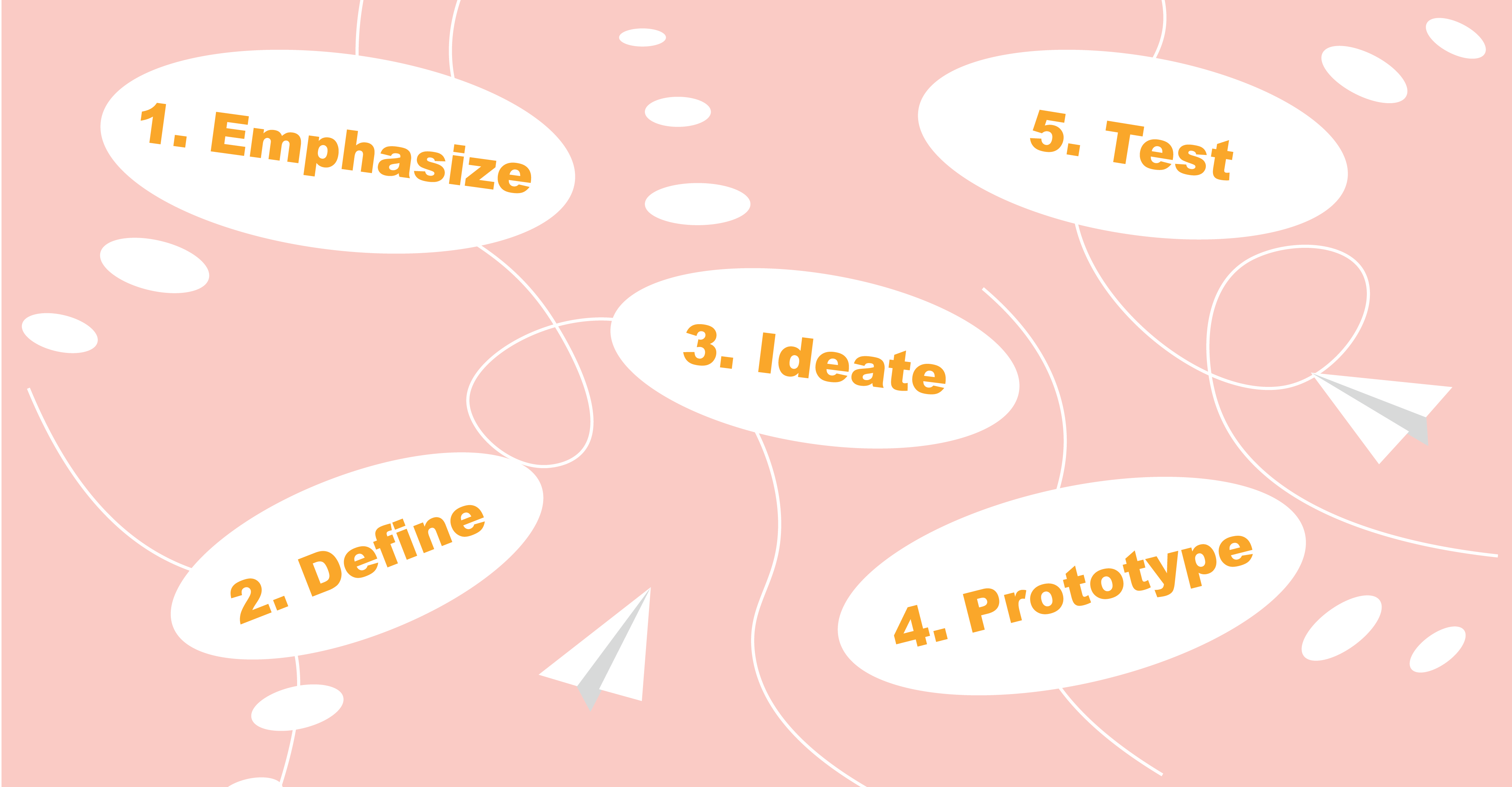 Main five stages of design thinking