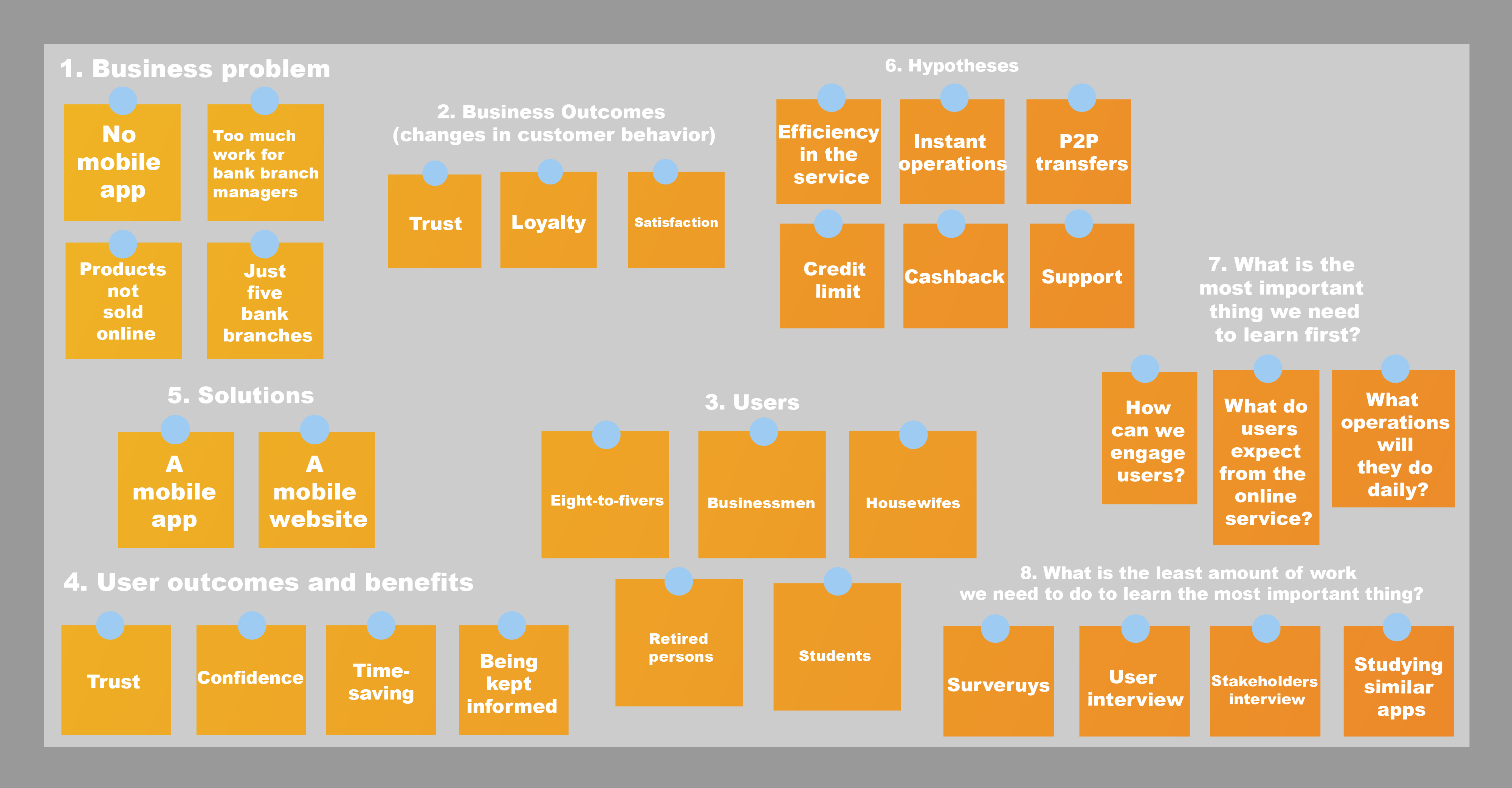 How to make lean UX canvas
