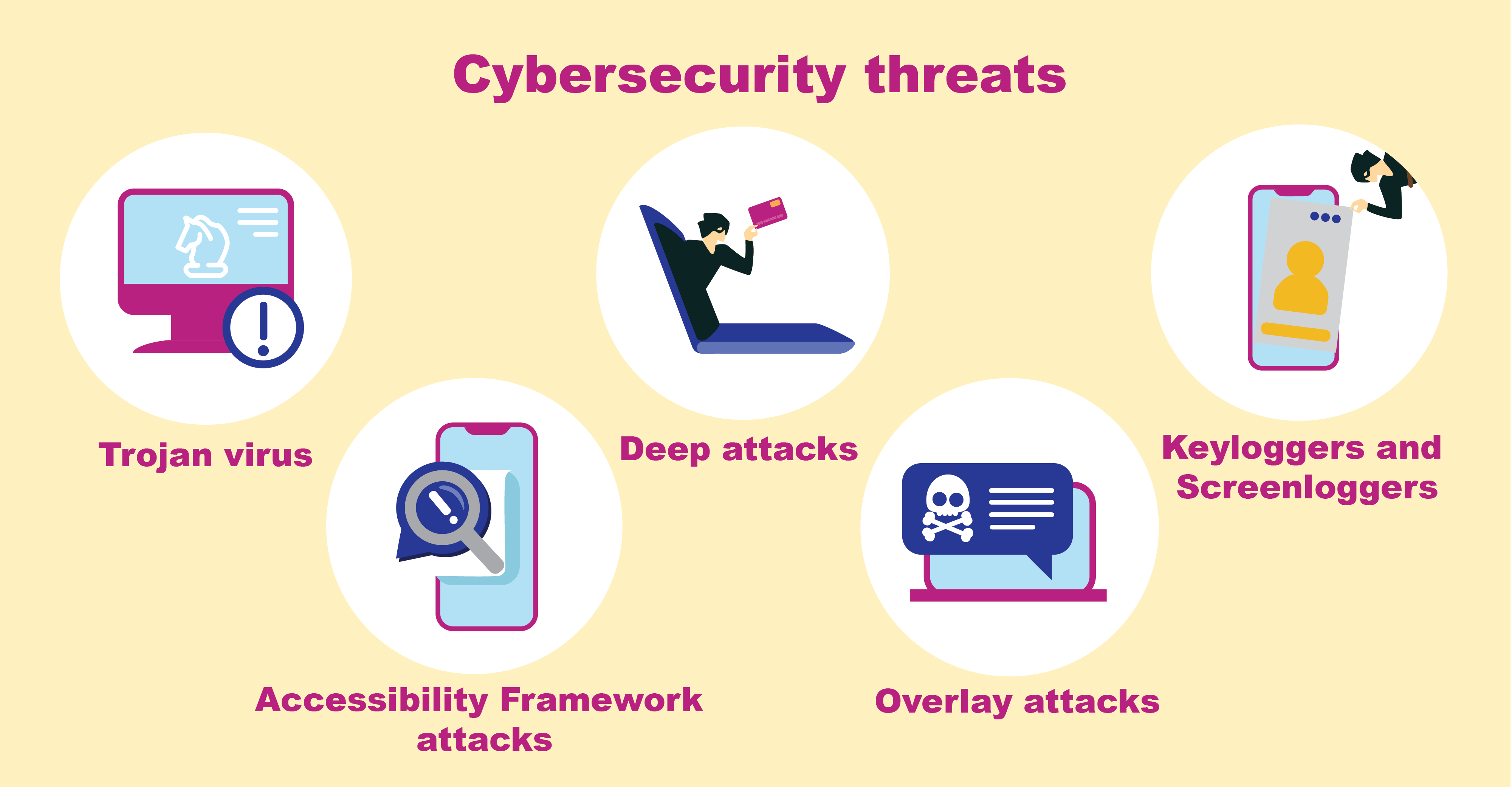 Cyber security threats on mobile banking