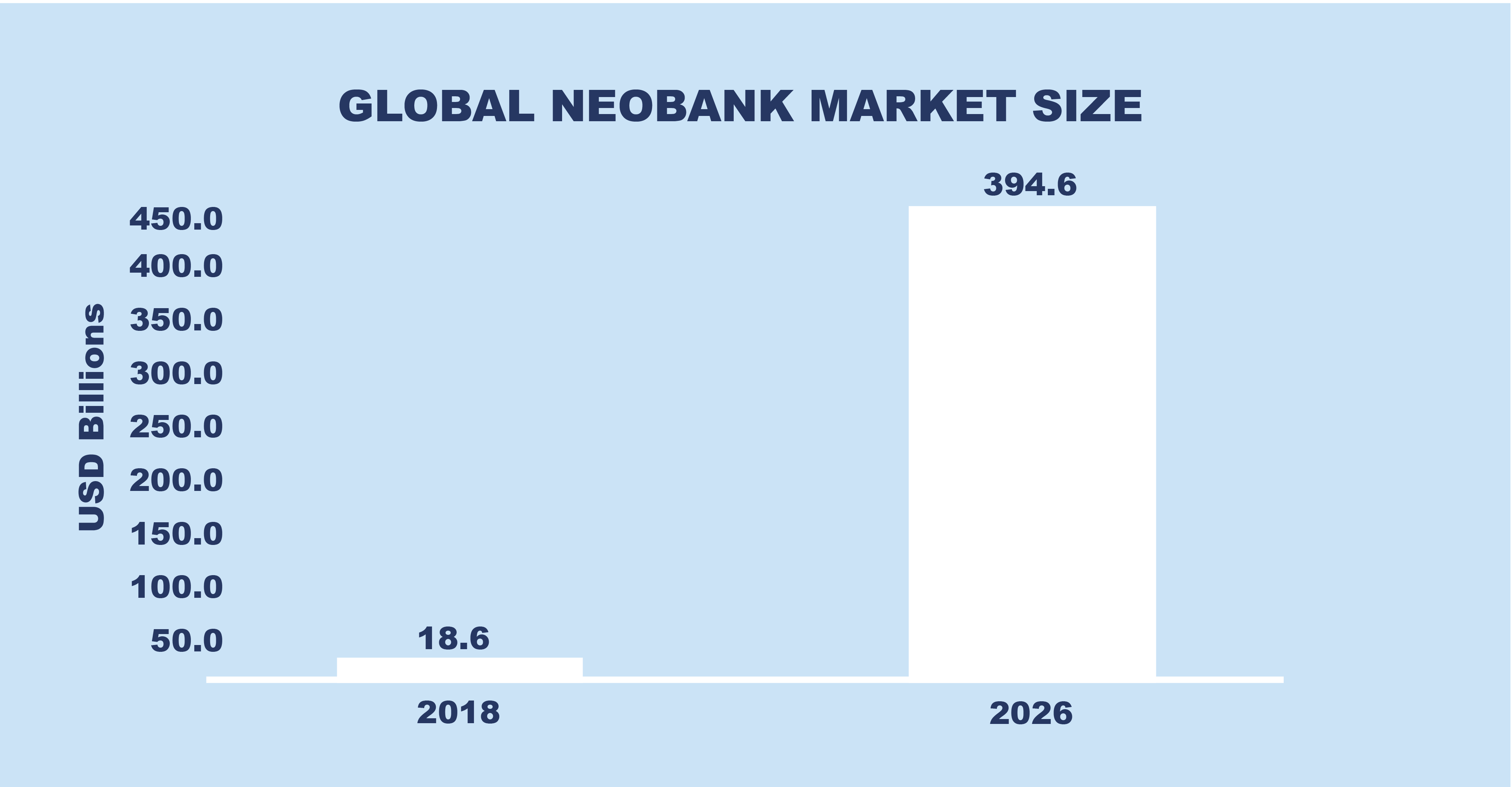 Neobank market growth worldwide