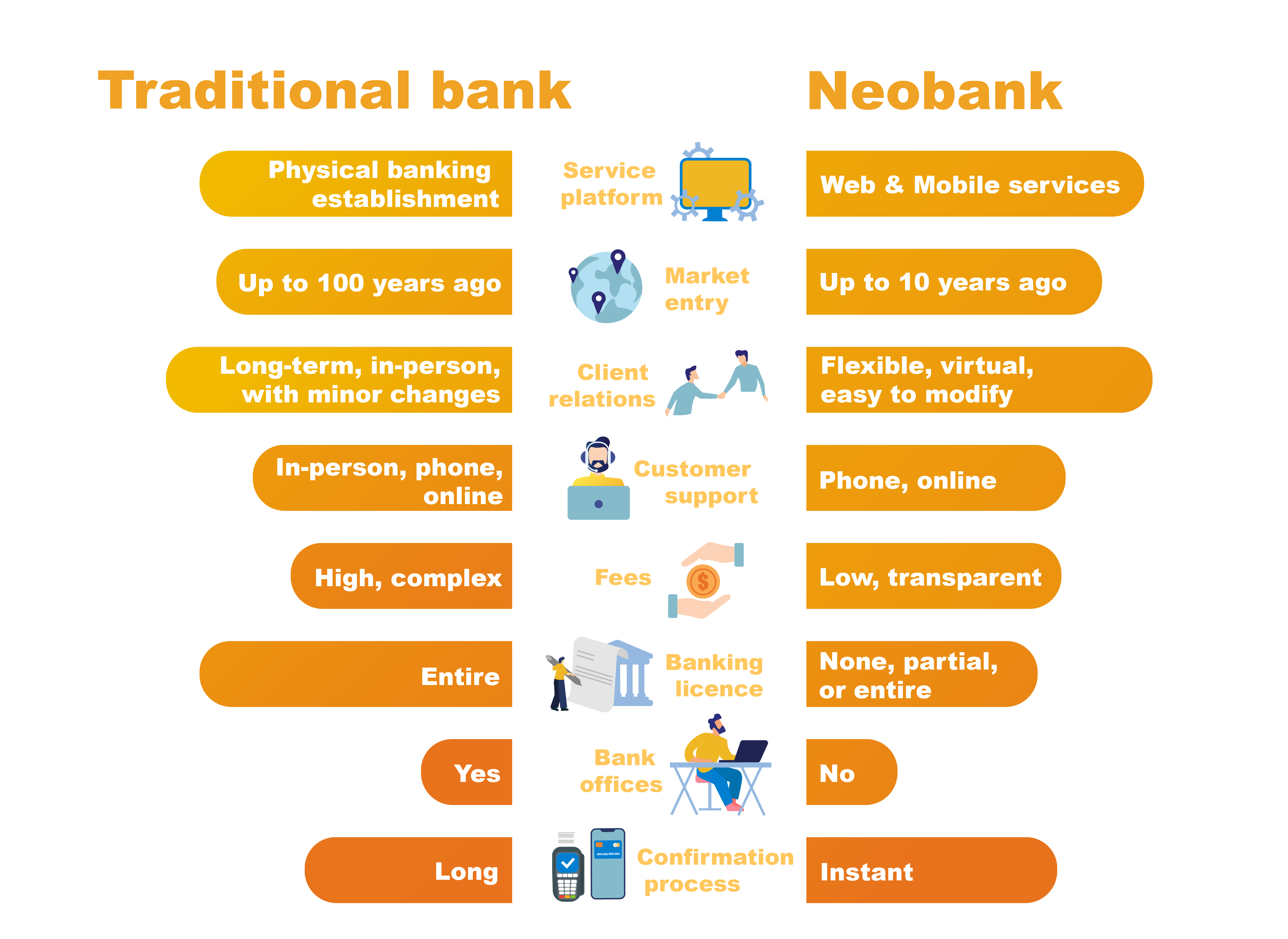 Comparison of neobank and traditional bank