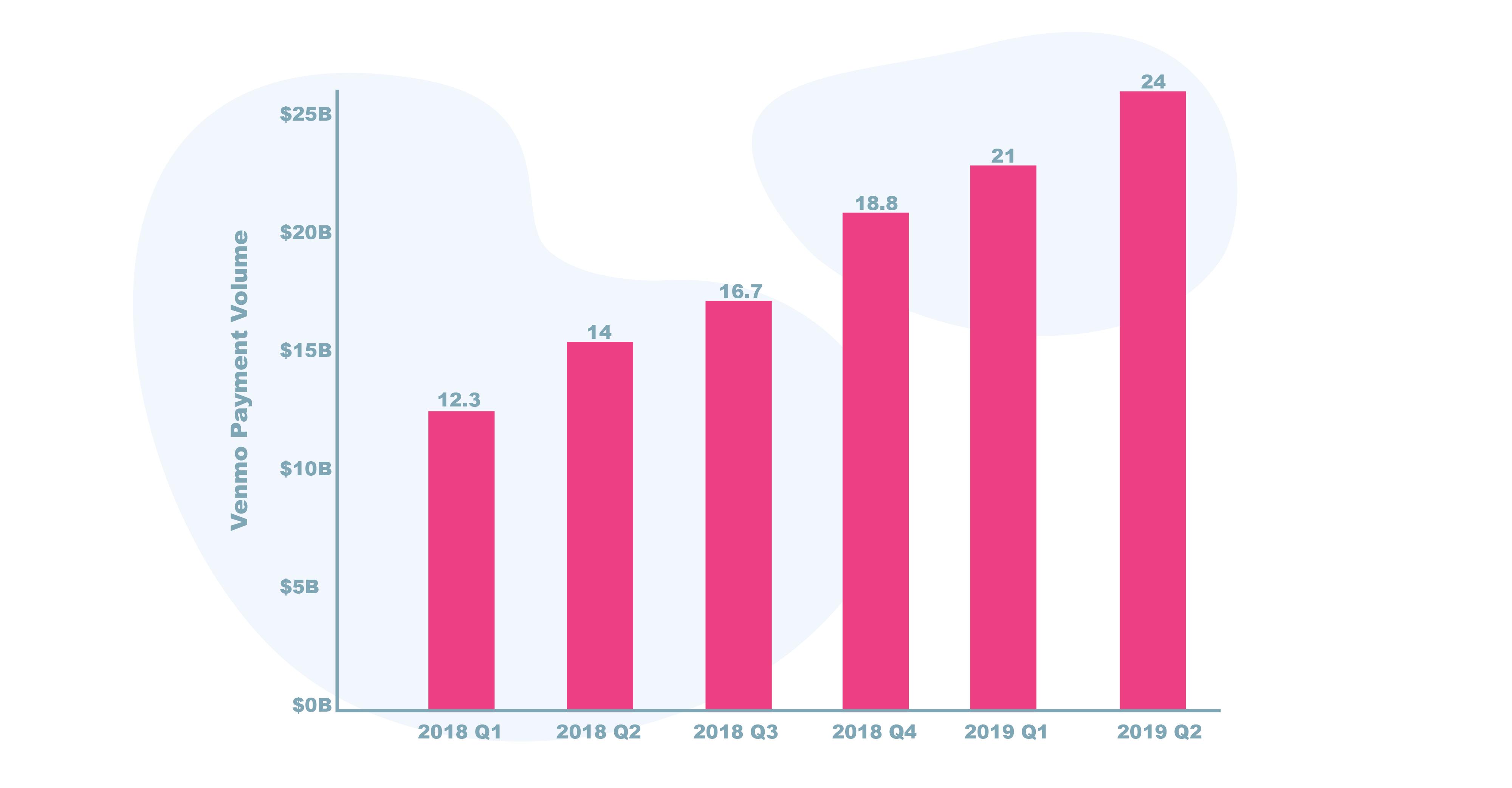 Venmo app market growth worldwide