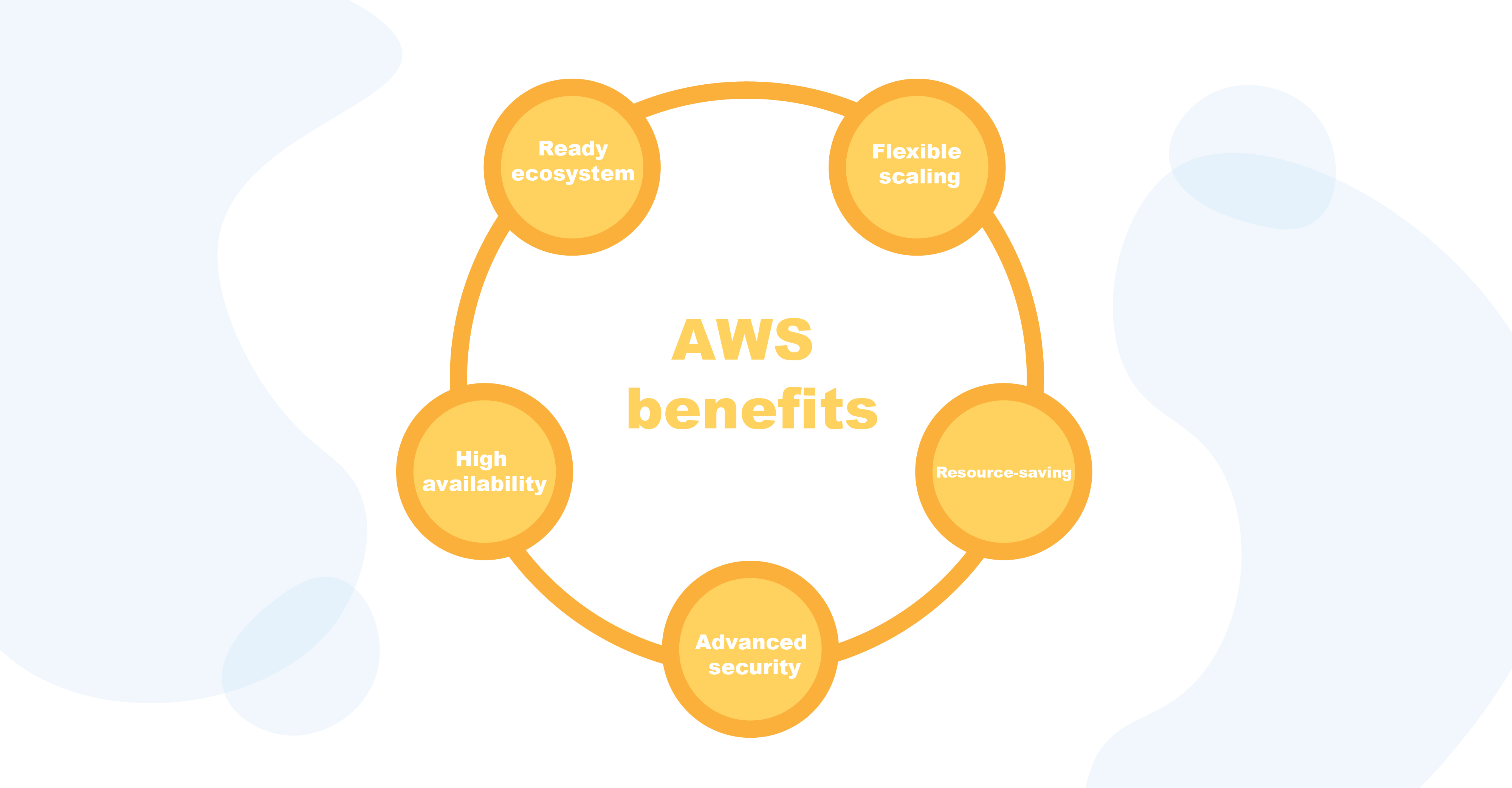 AWS benefits