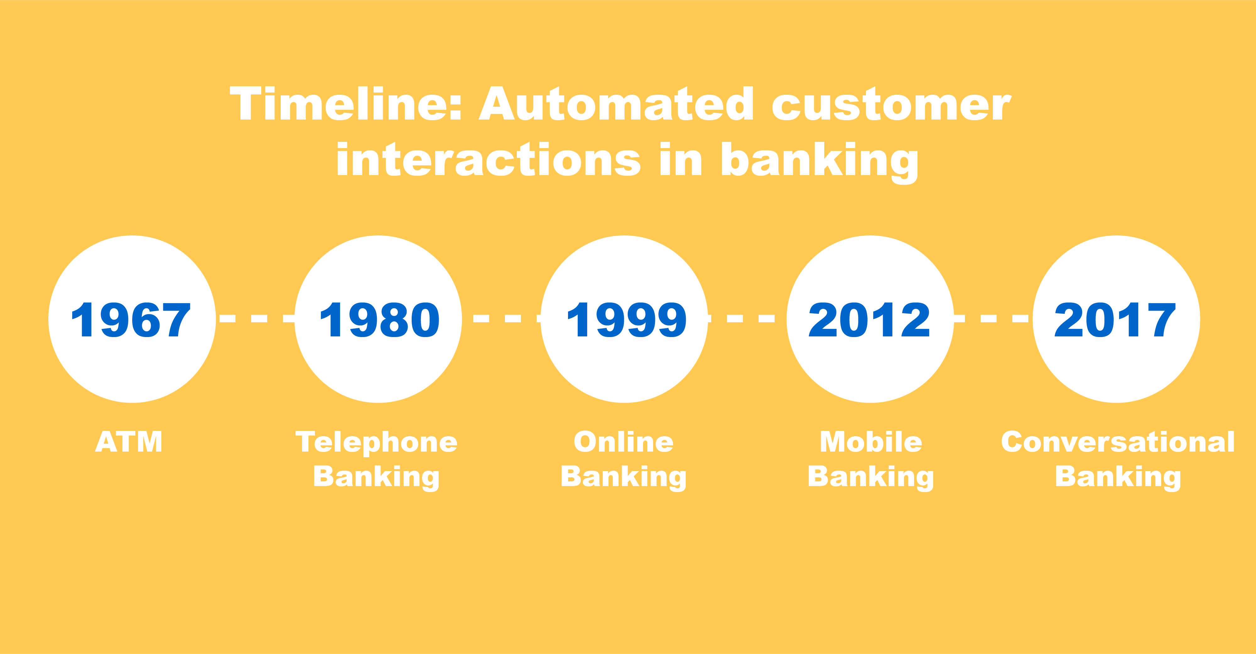 evolution of banking technologies