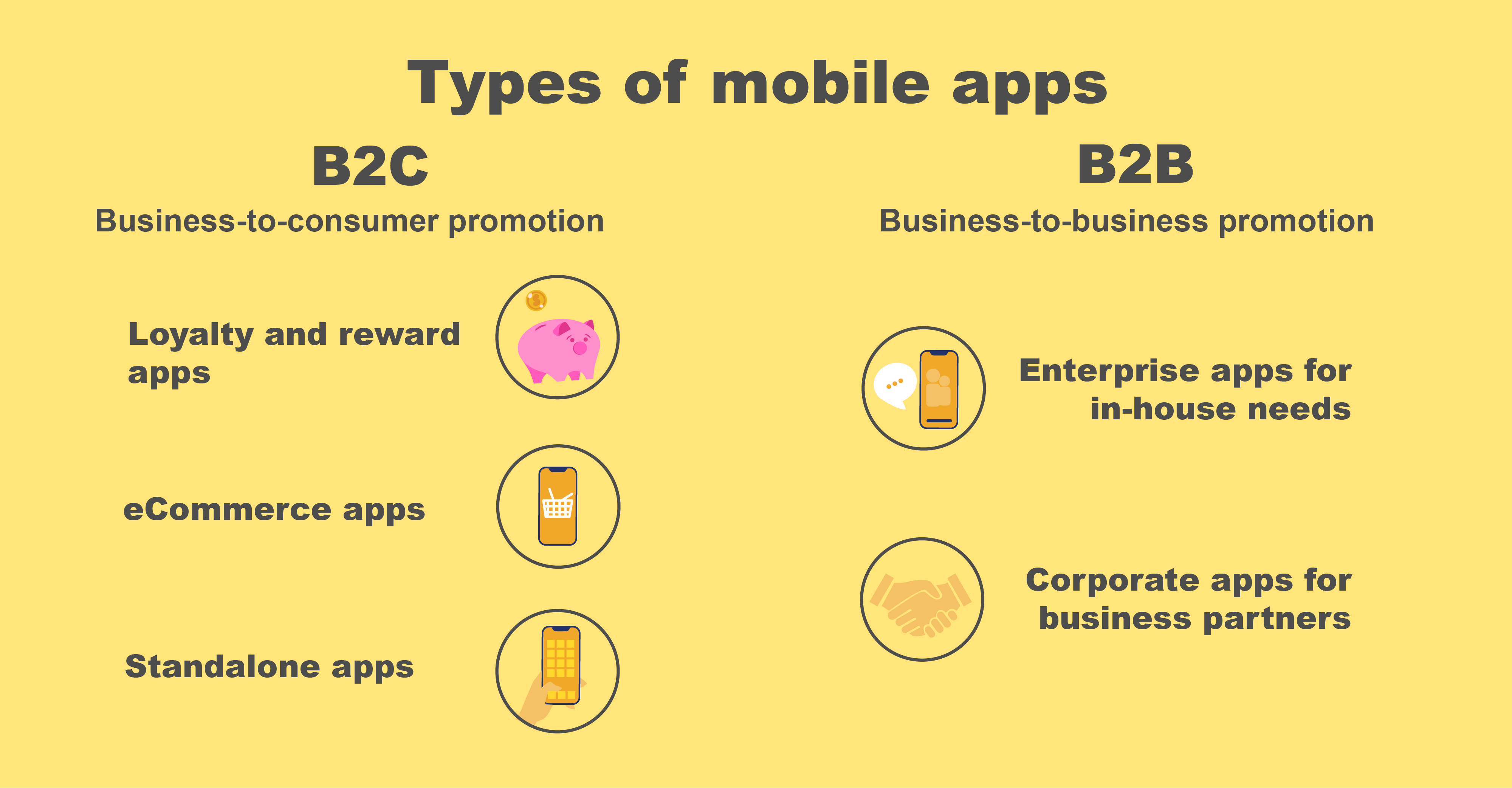 Types of mobile apps by target audience