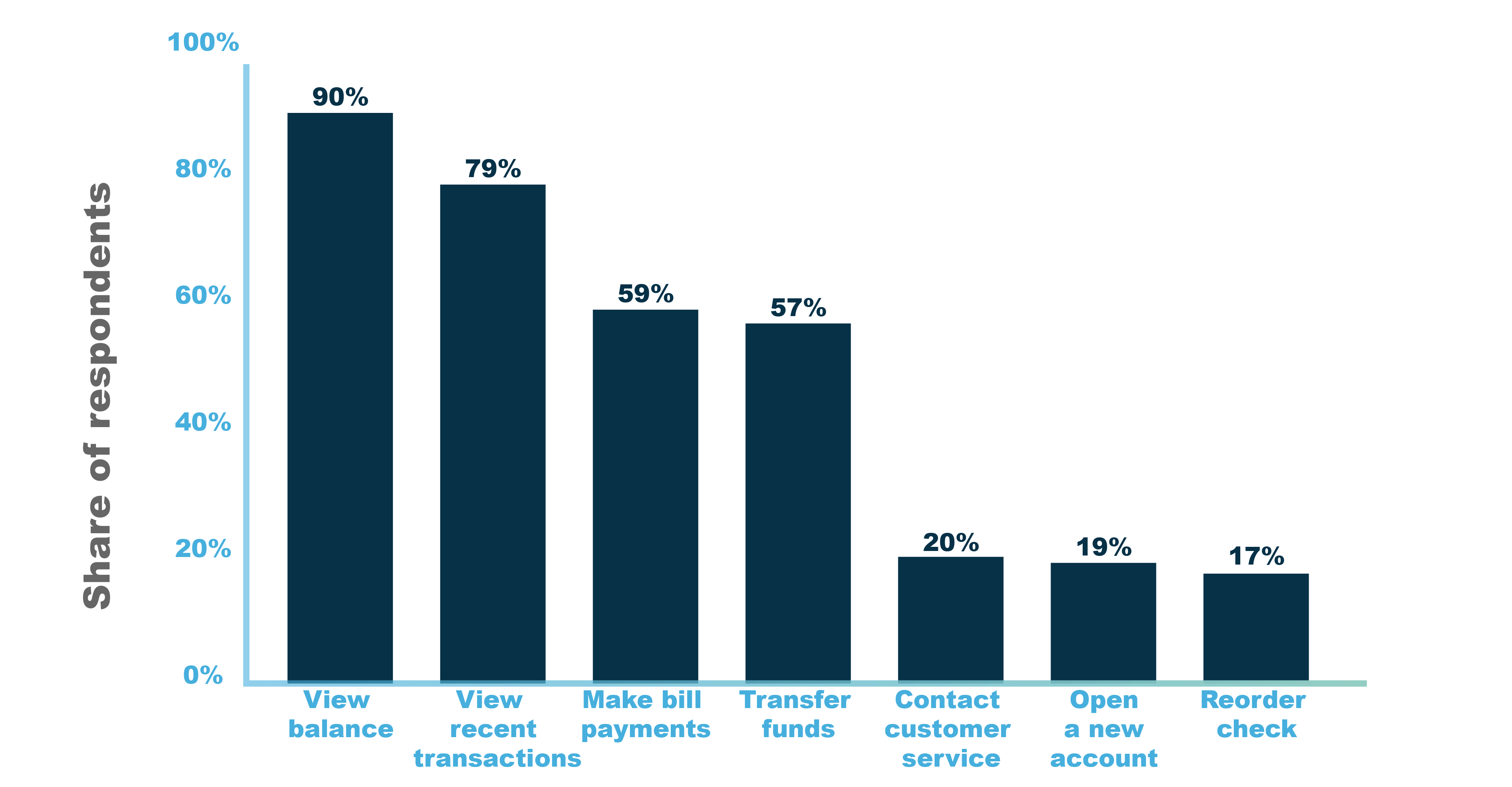 Reasons for using mobile banking apps in the United States in 201