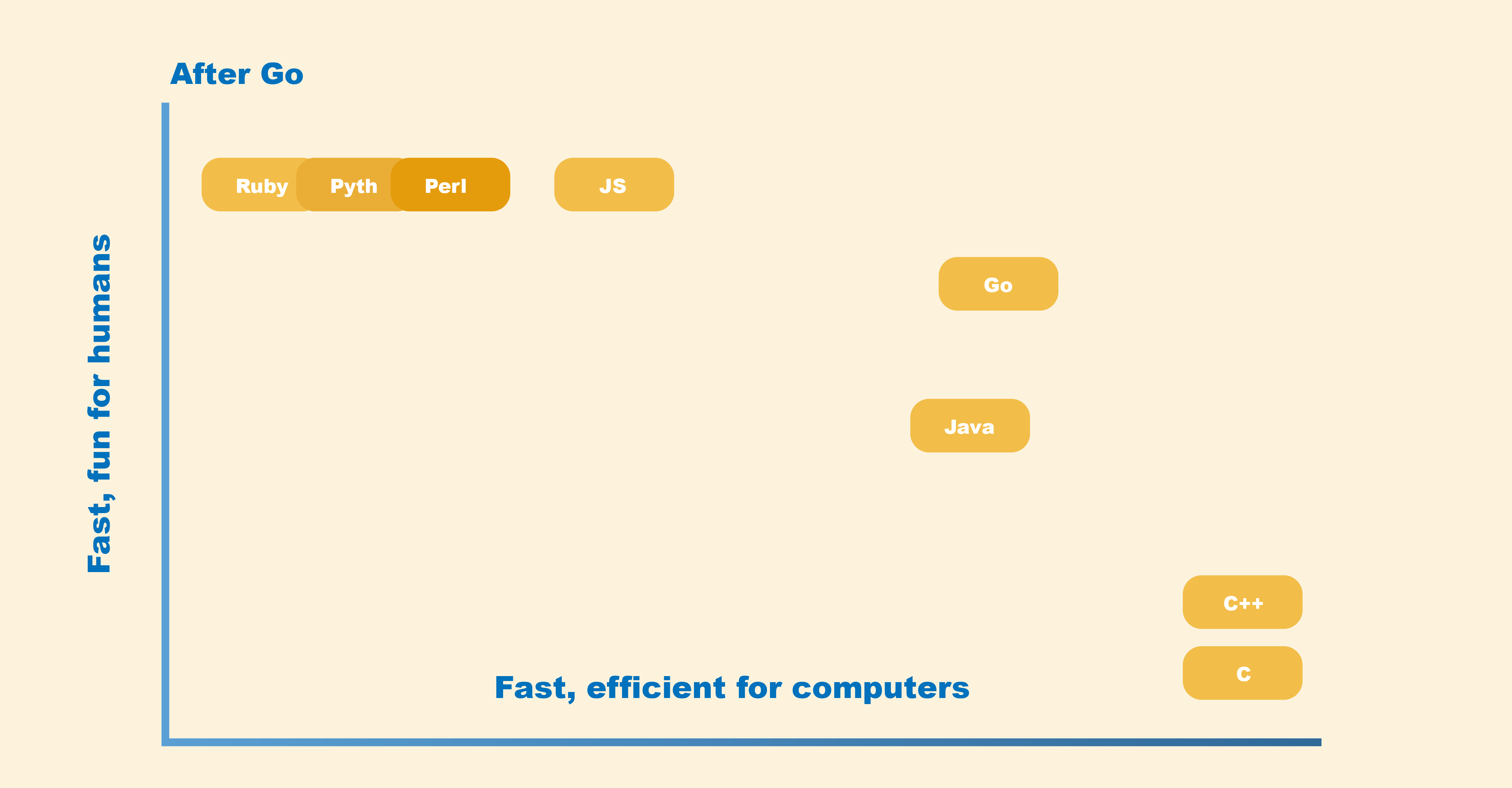 Performance of different programming languages