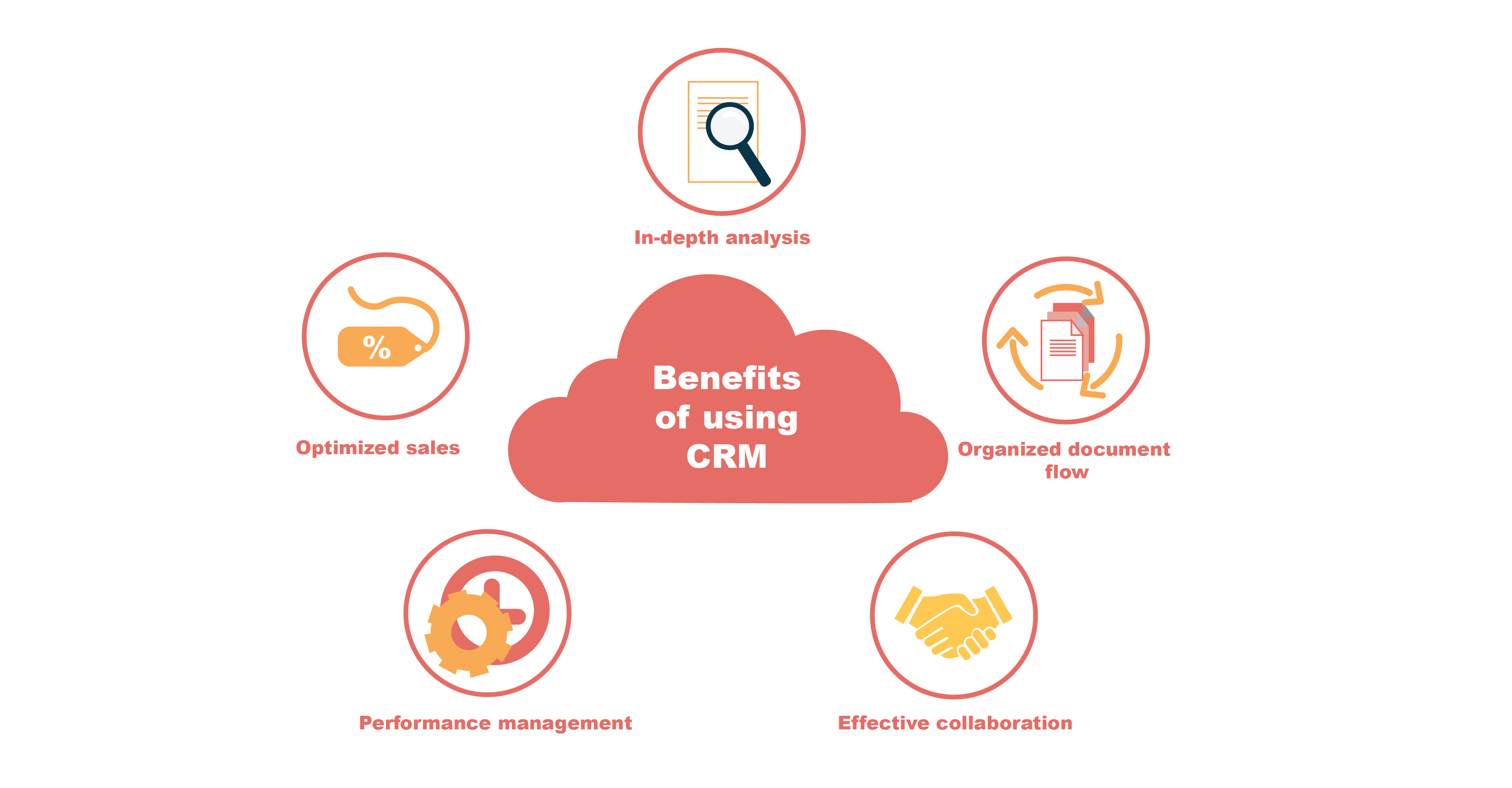 Benefits of using CRM
