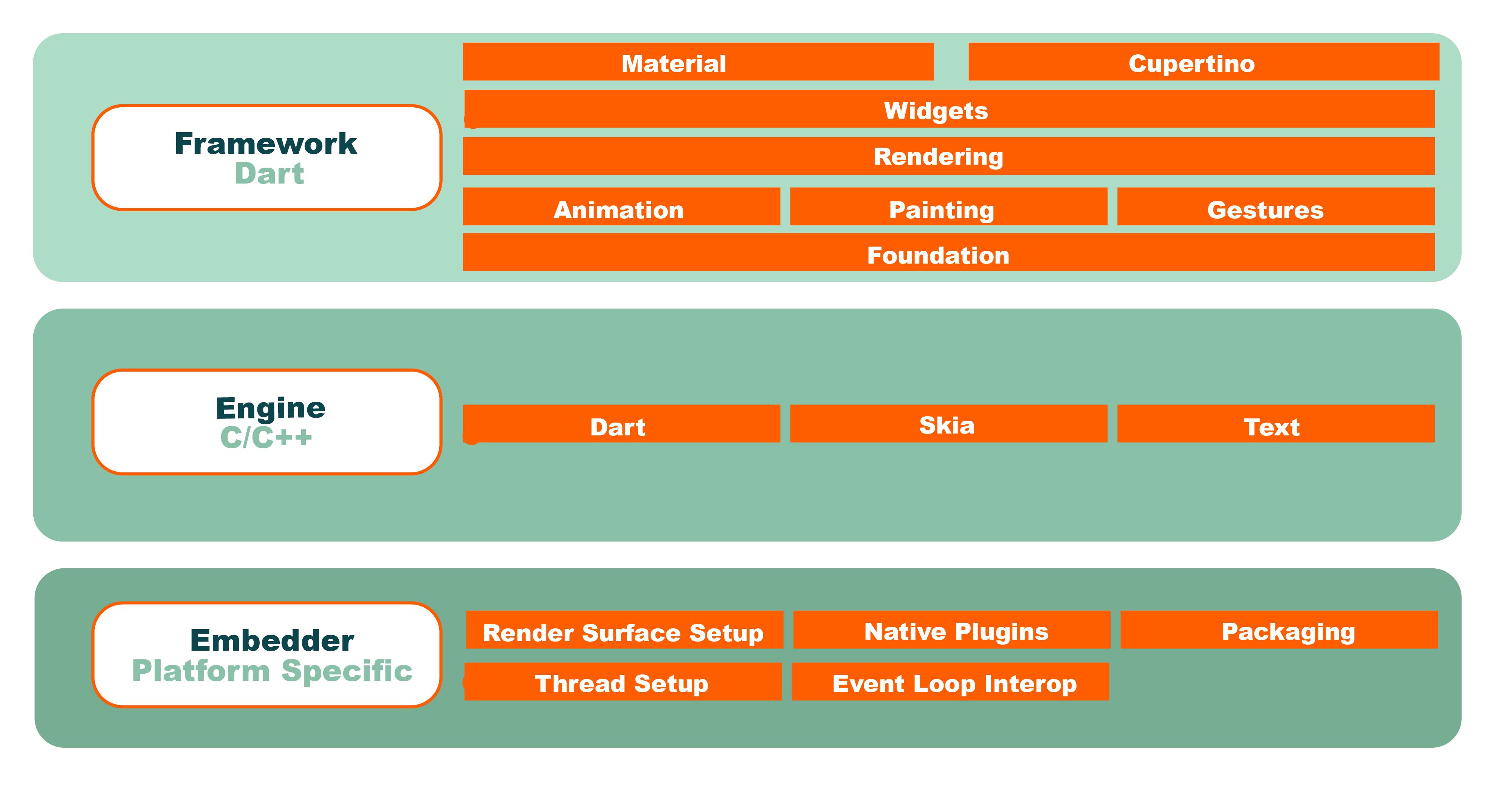 Flutter components
