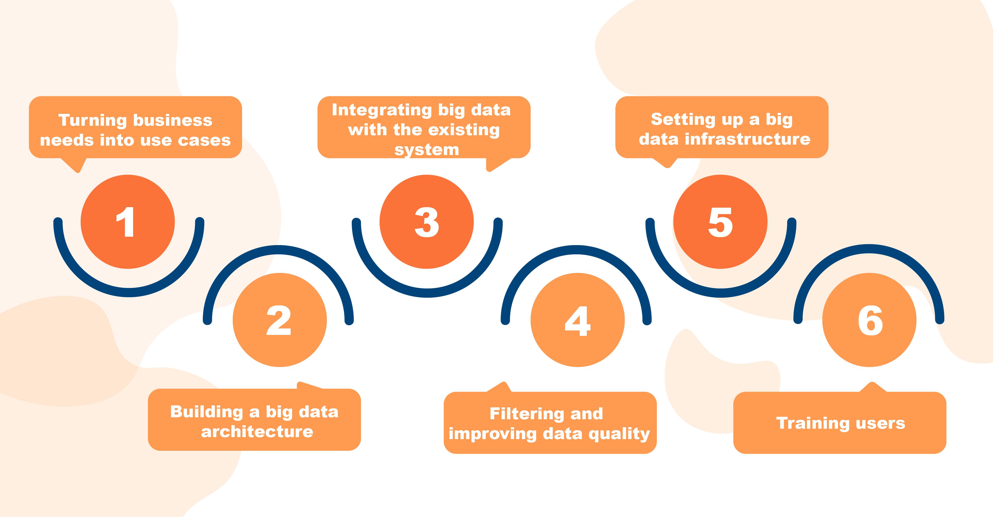 A big data roadmap