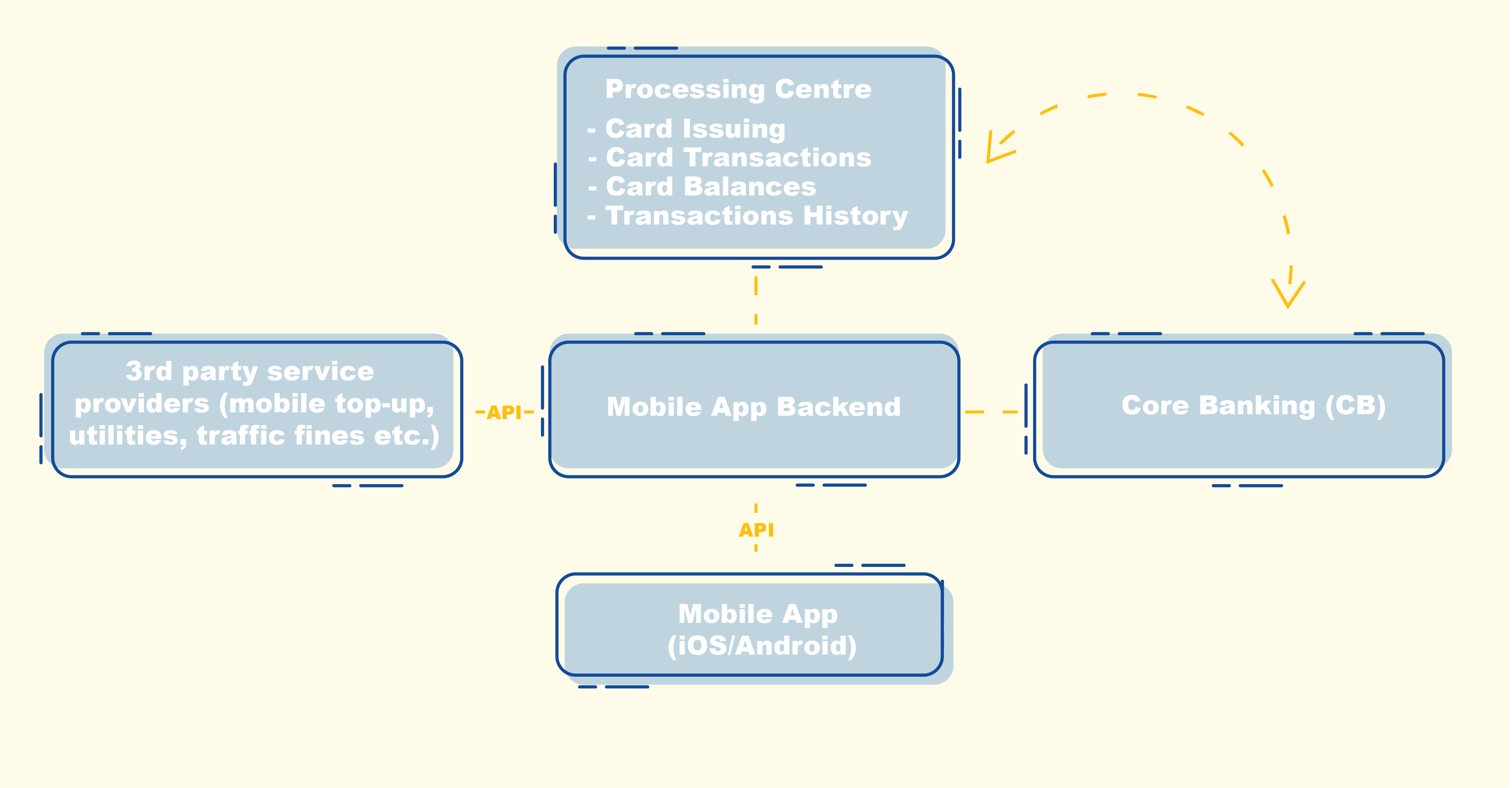 How banking information systems work