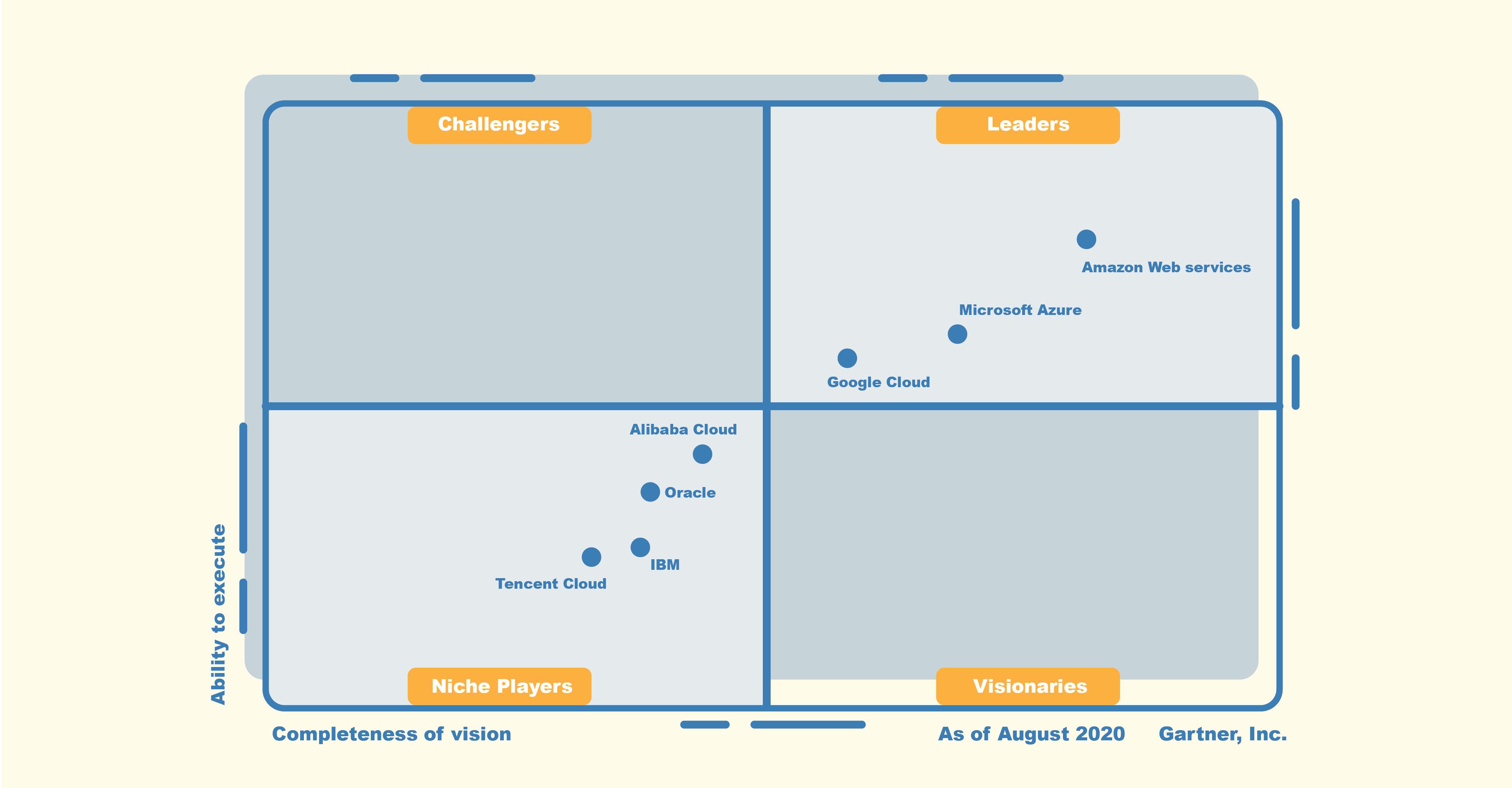 Gartner Magic Quadrant for Cloud Infrastructure and Platform Services