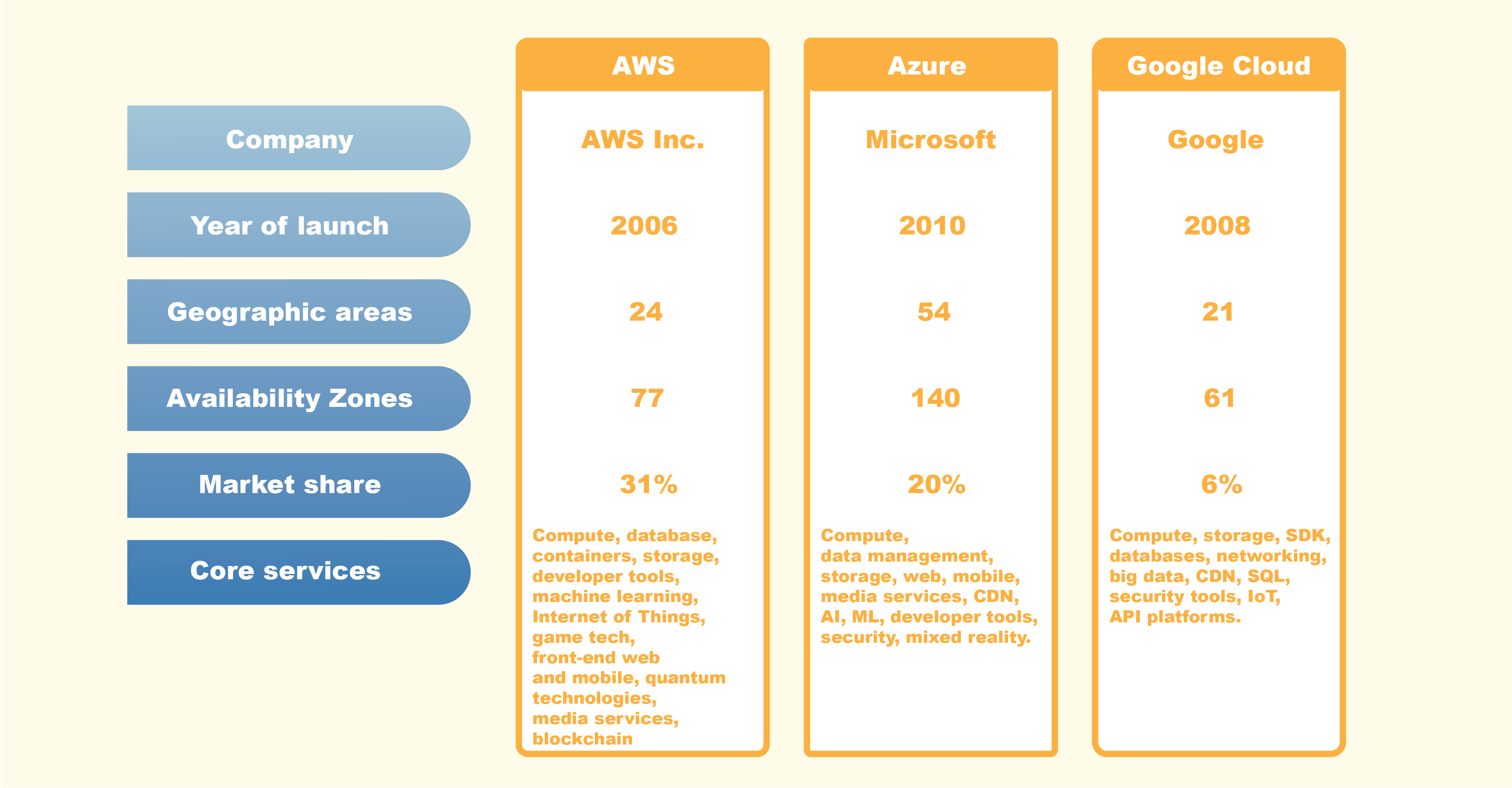 The comparison of top cloud providers