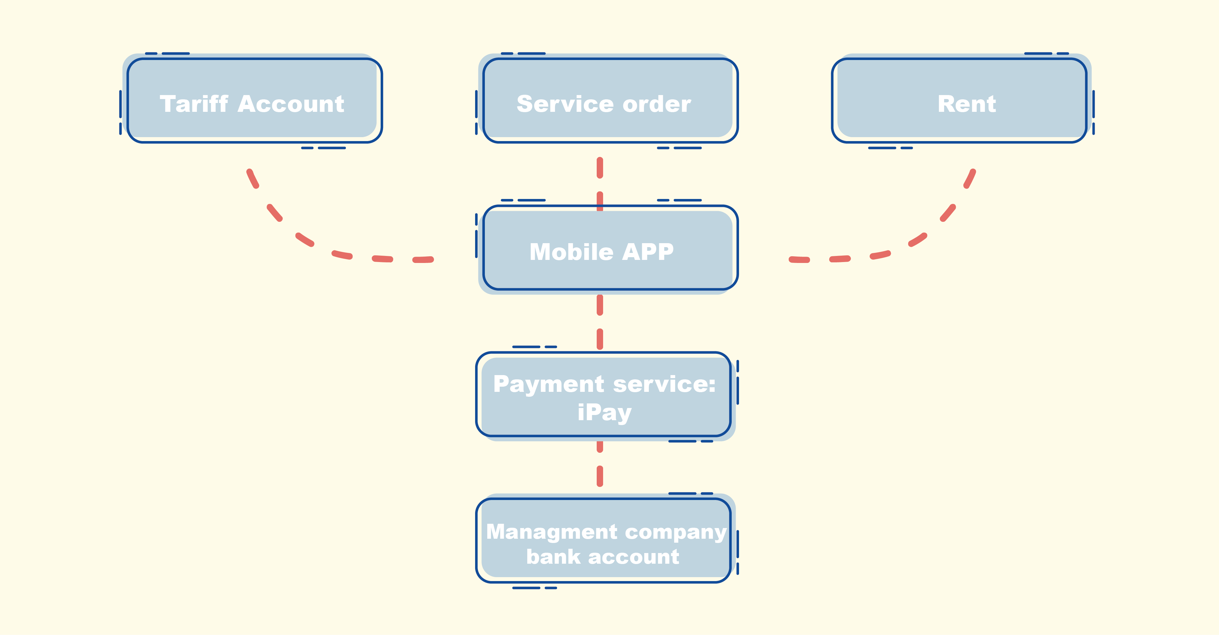 How we implemented payment mechanism in the SPHERA app