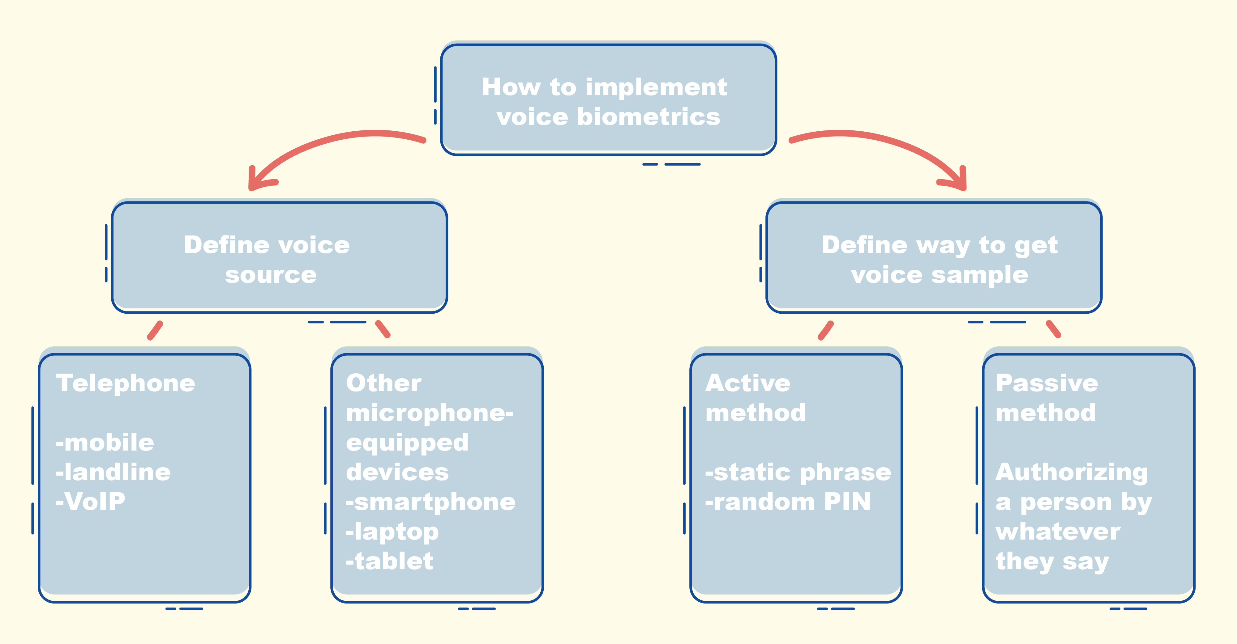 Strps to implement voice biometrics
