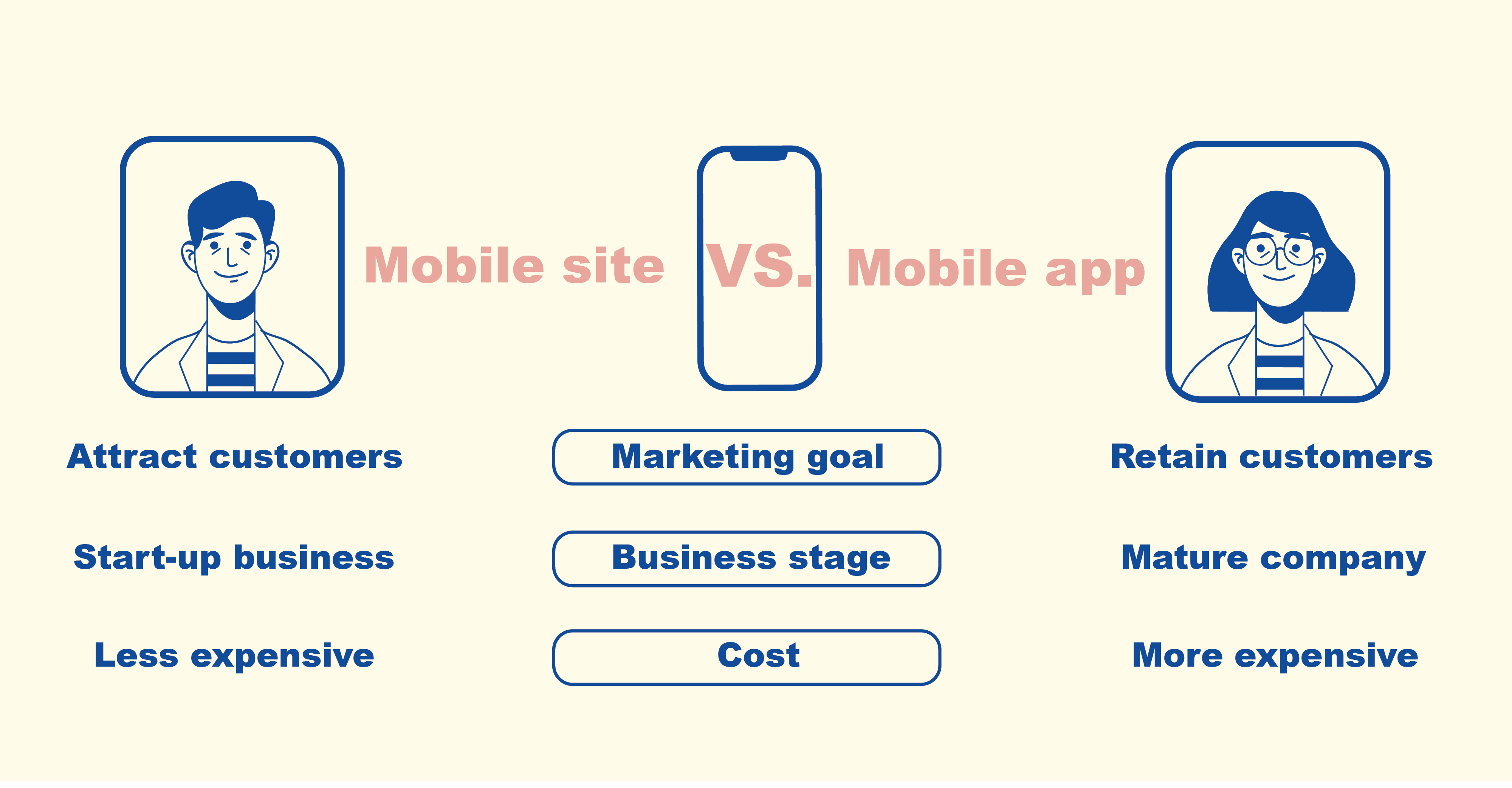 Deciding on mobile site vs. mobile app