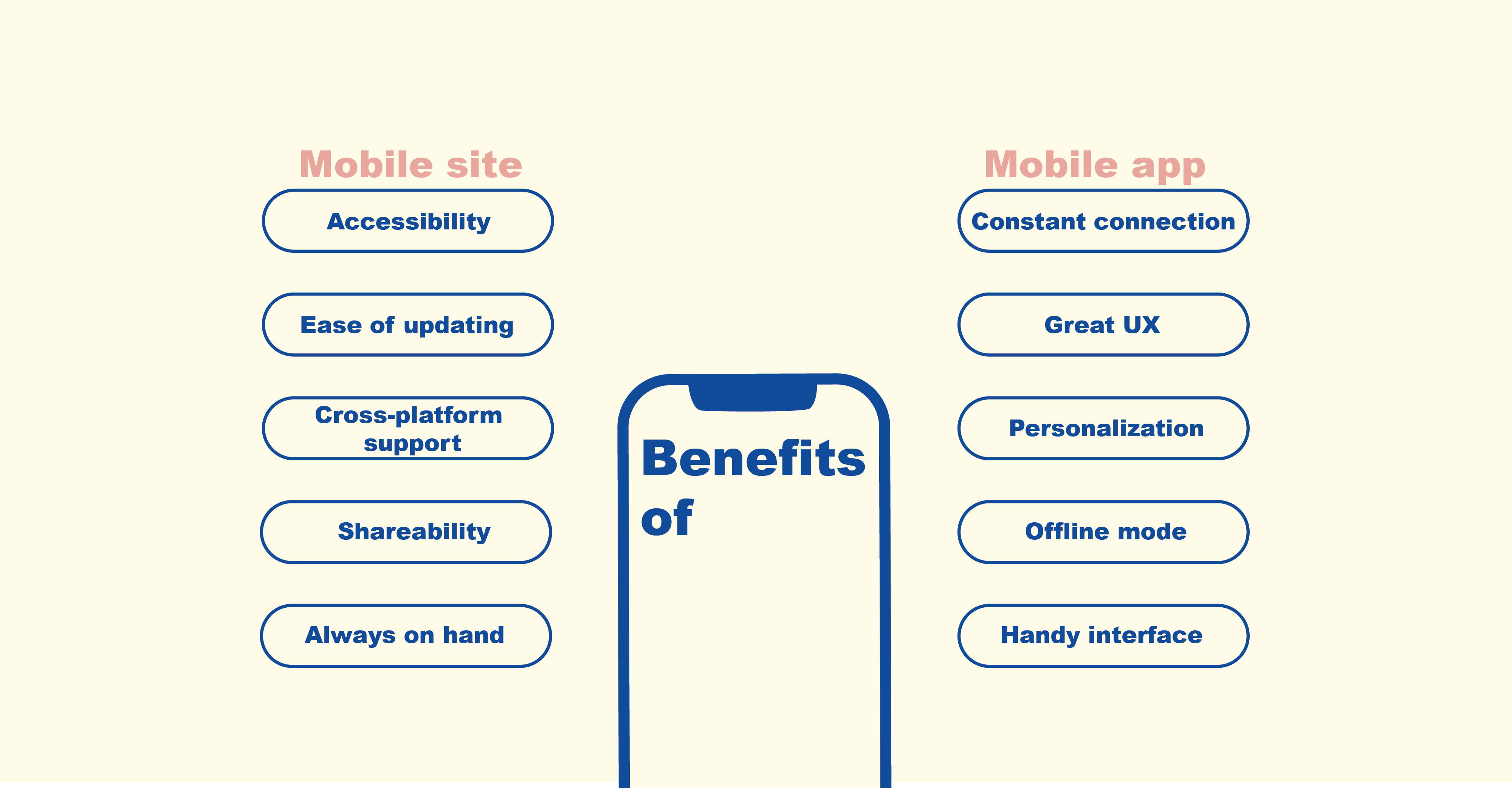 Benefits of mobile site and mobile app