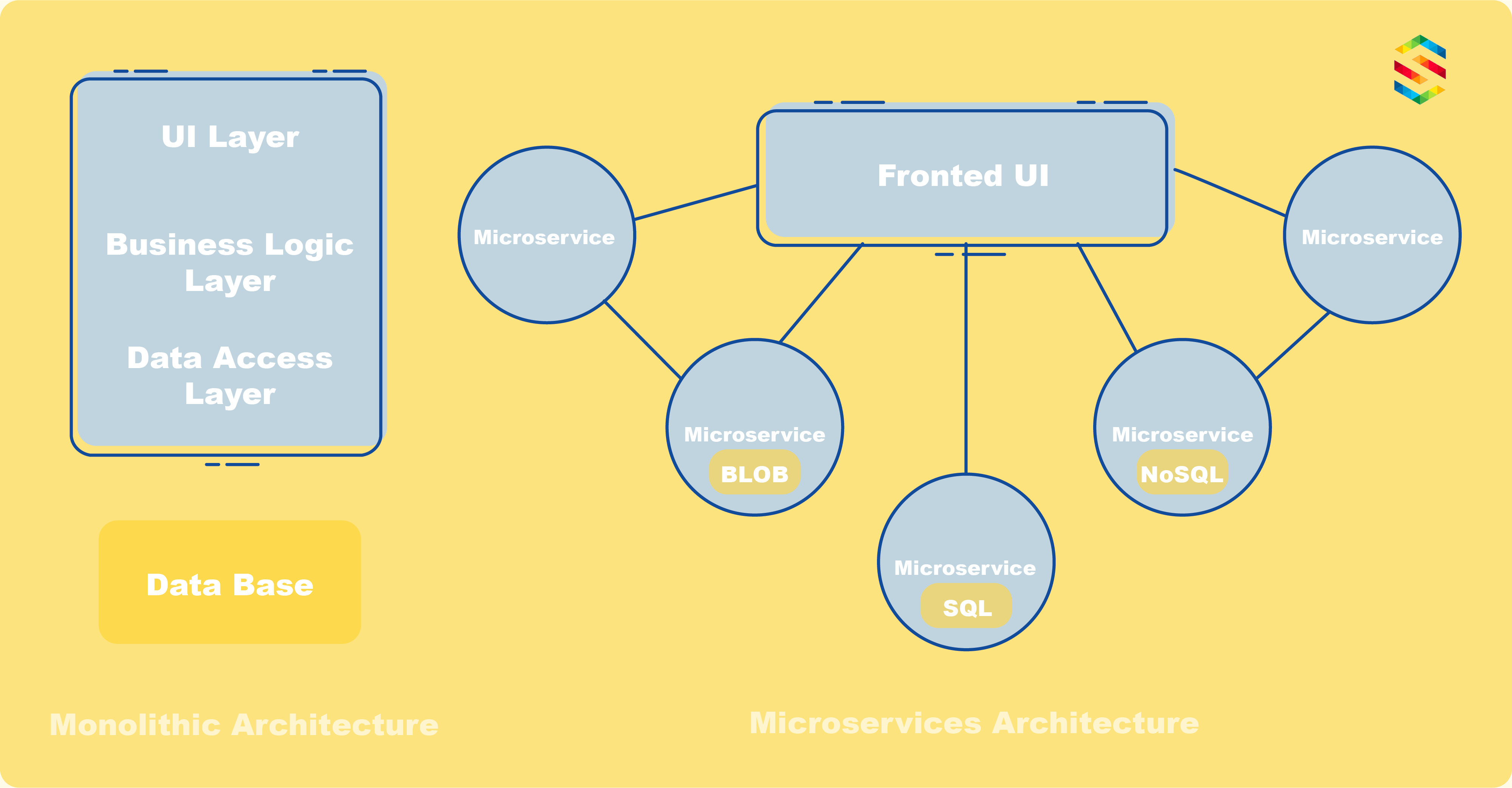Difference between monolithic and microservices architecture