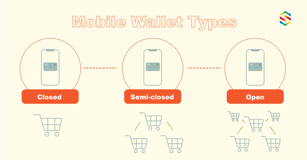 Three types of mobile wallet