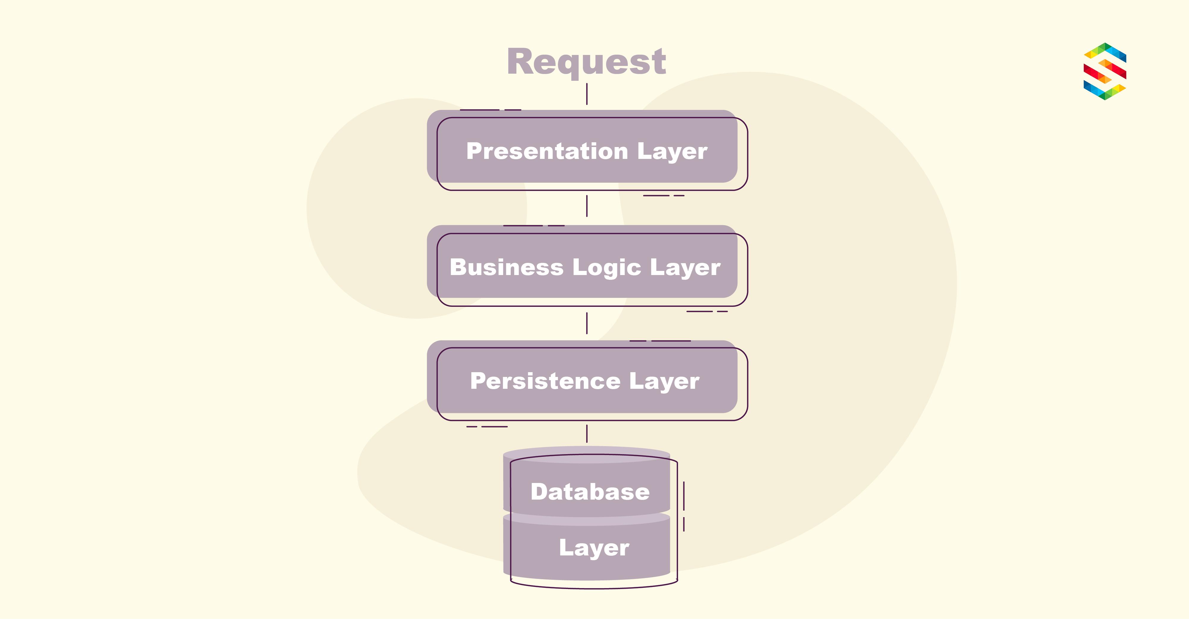 Multi-tier app architecture