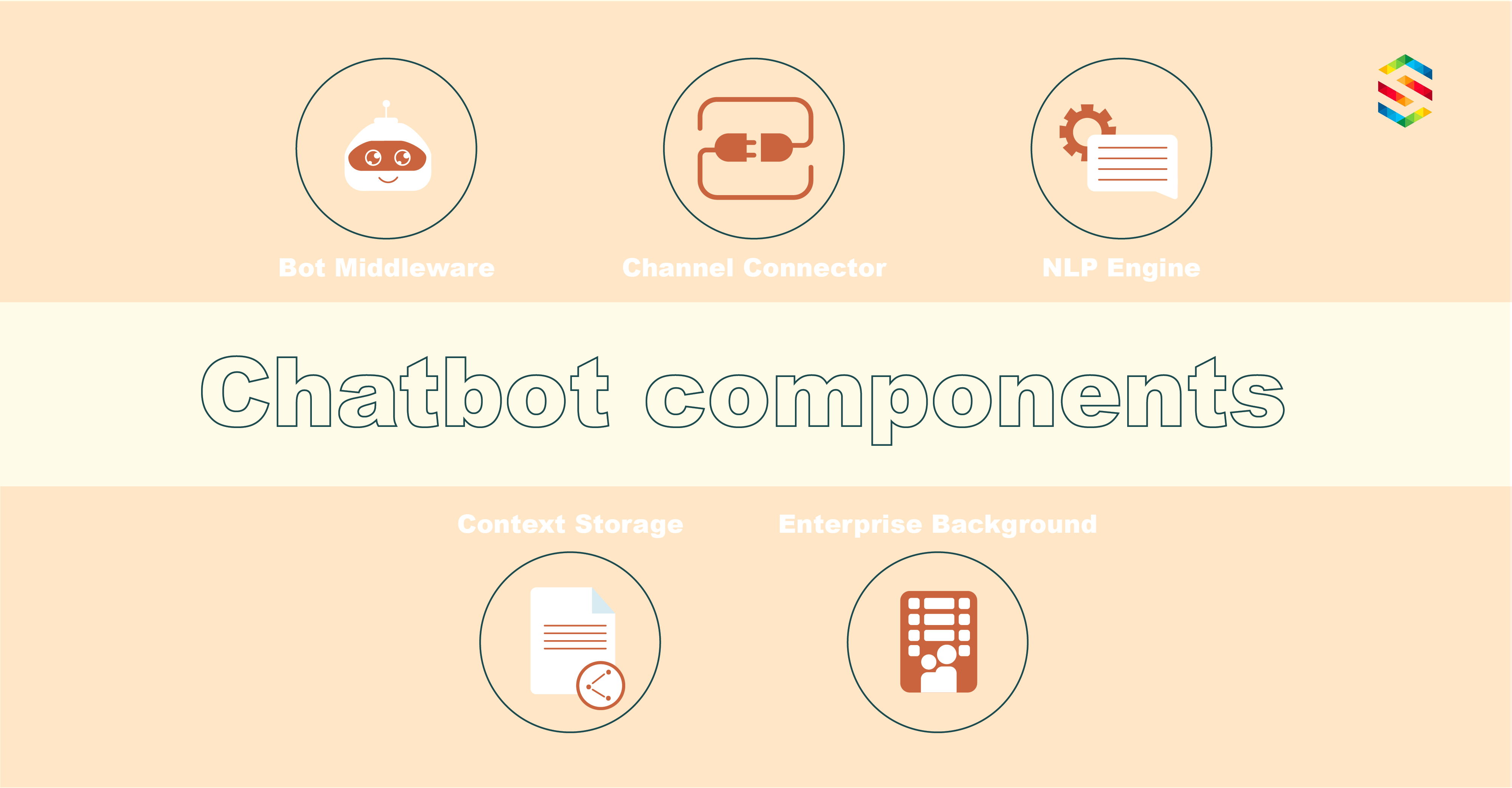 Chatbot components
