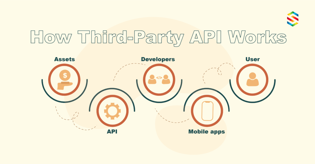 How 3rd Party API Works
