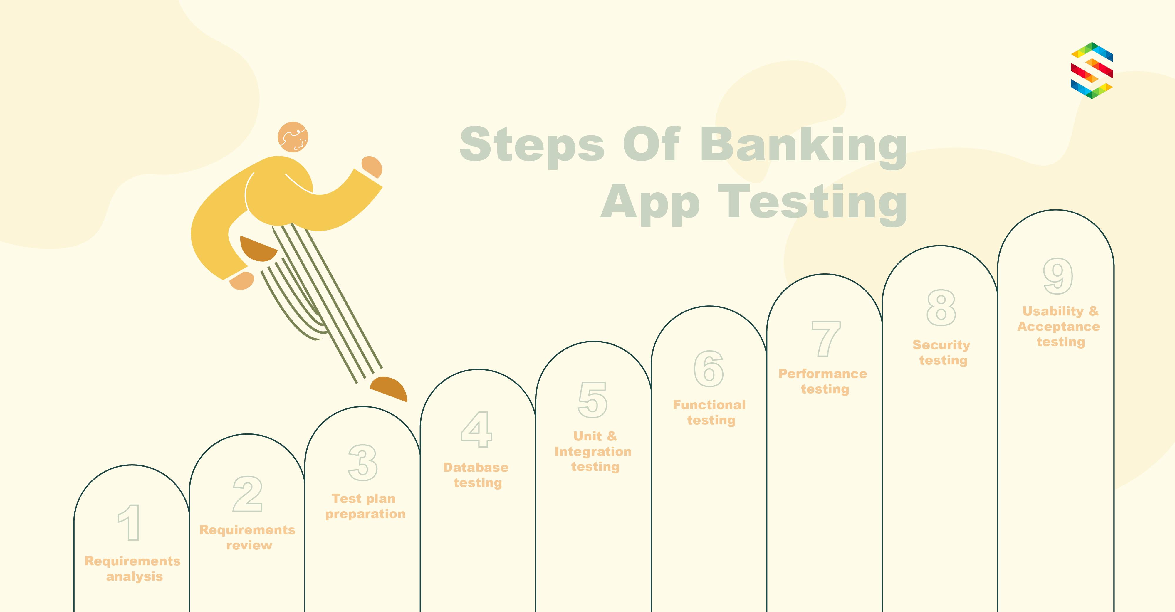 Steps Of Banking Domain App Testing
