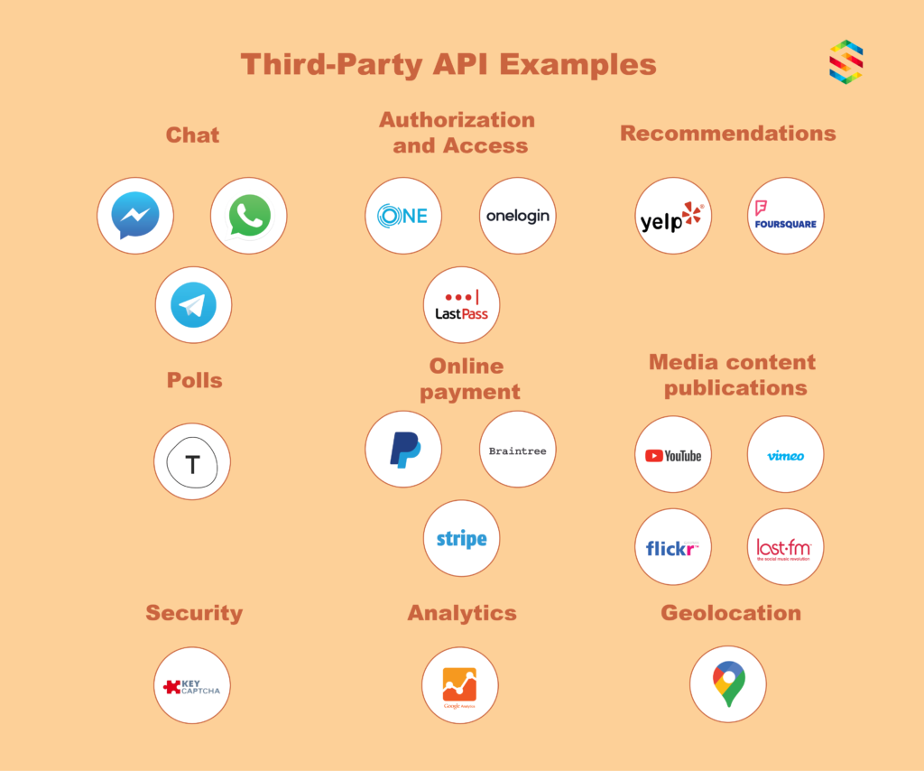 Popular 3rd party integrations