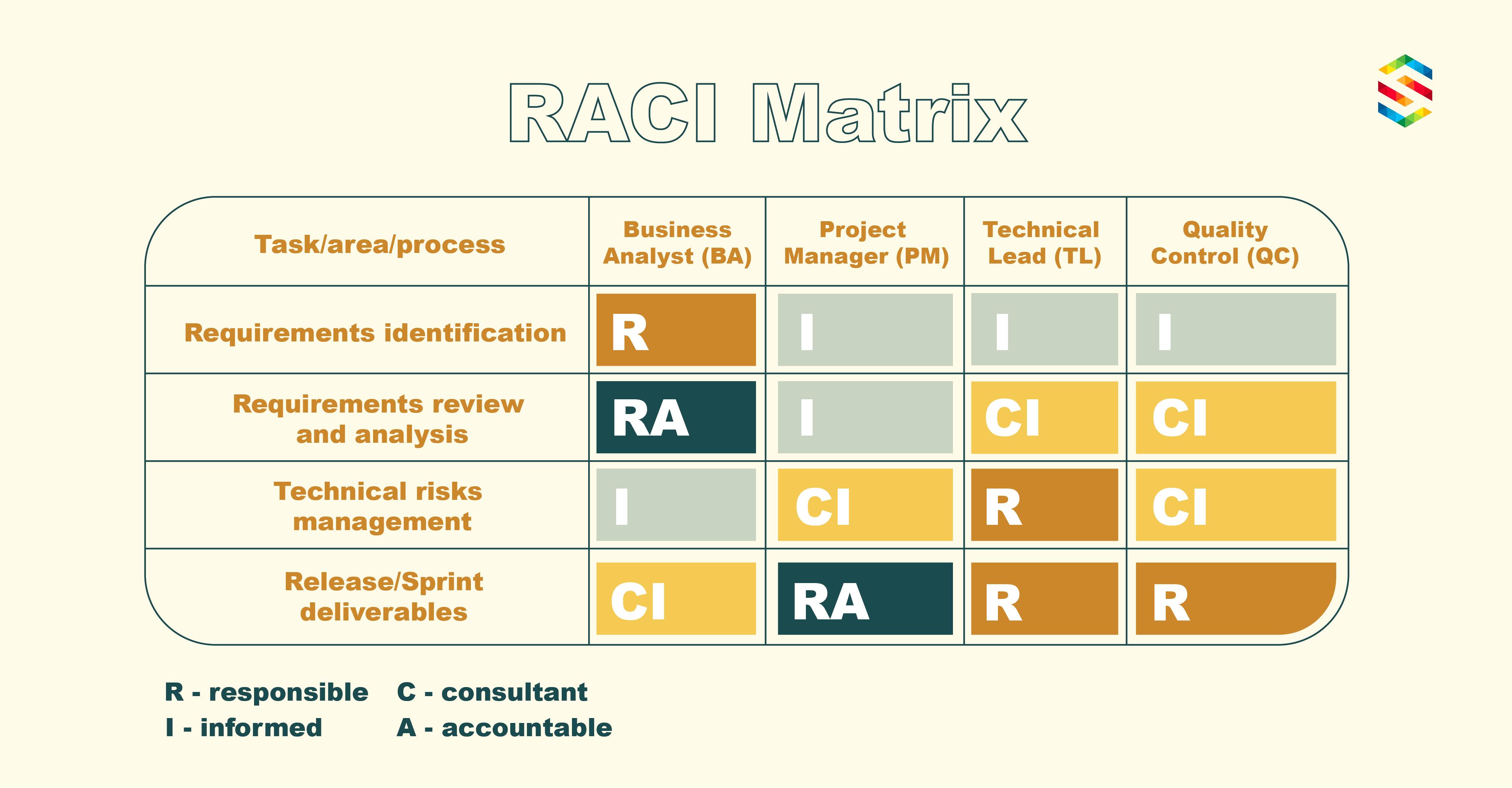 RACI matrix in project management