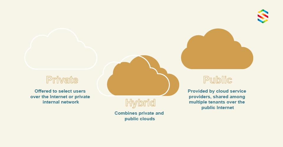 Three cloud types