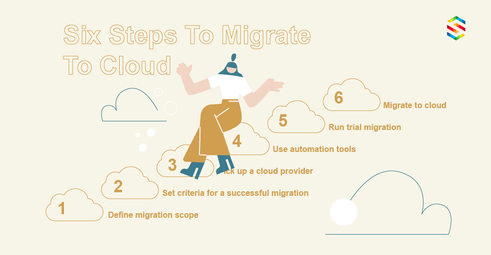 Steps of cloud migration