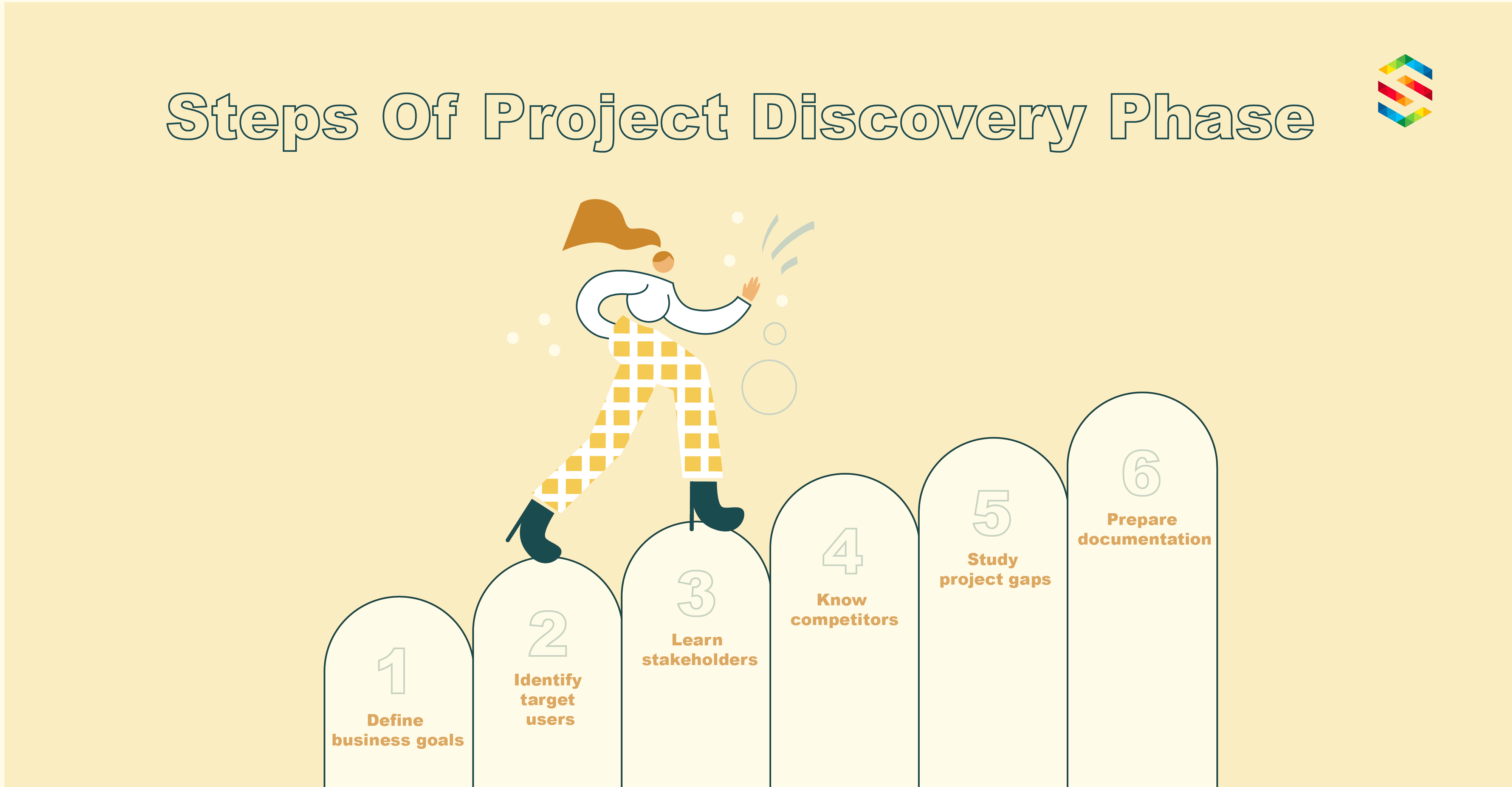 Discovery phase steps