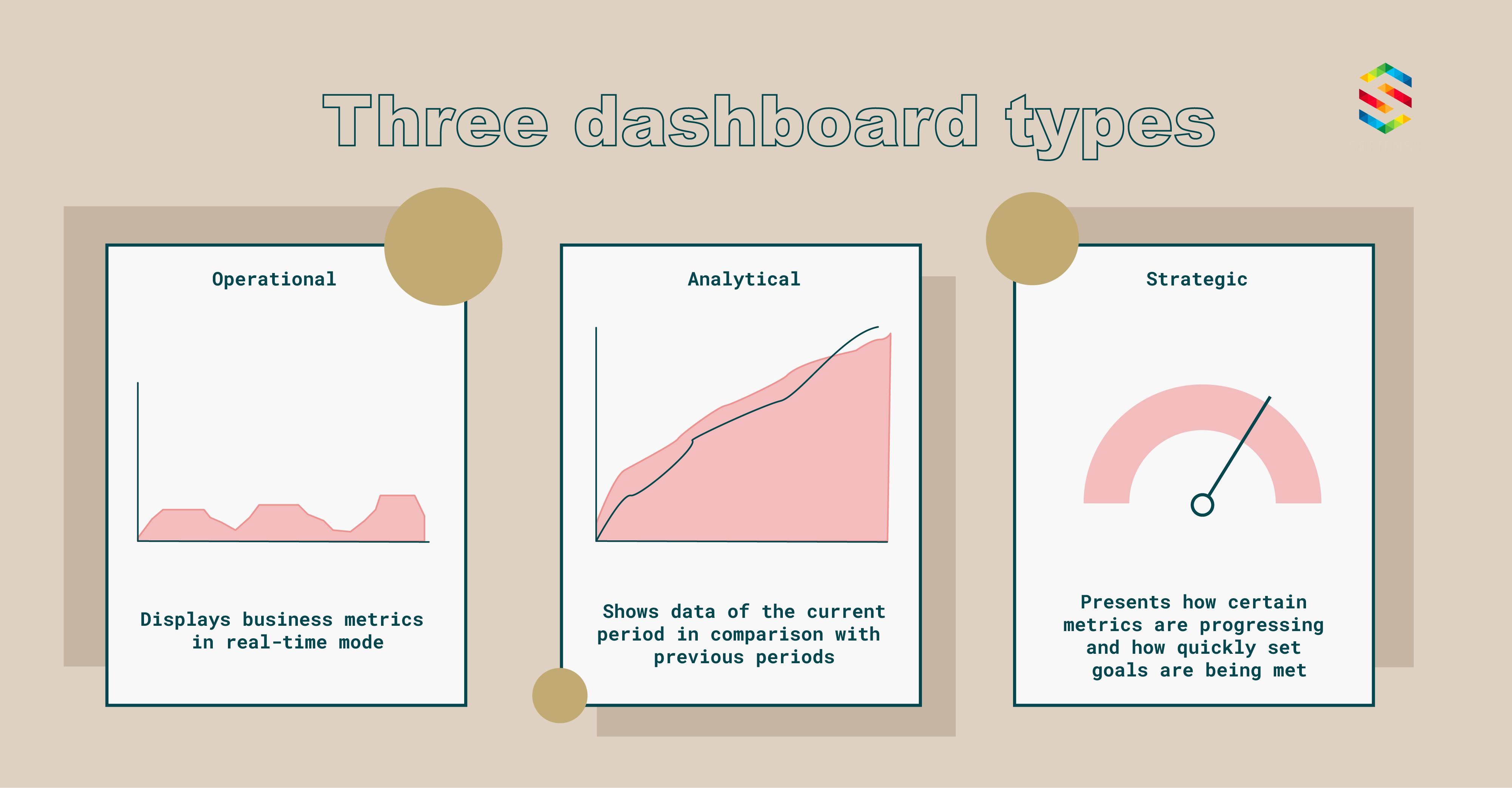 Dashboard types